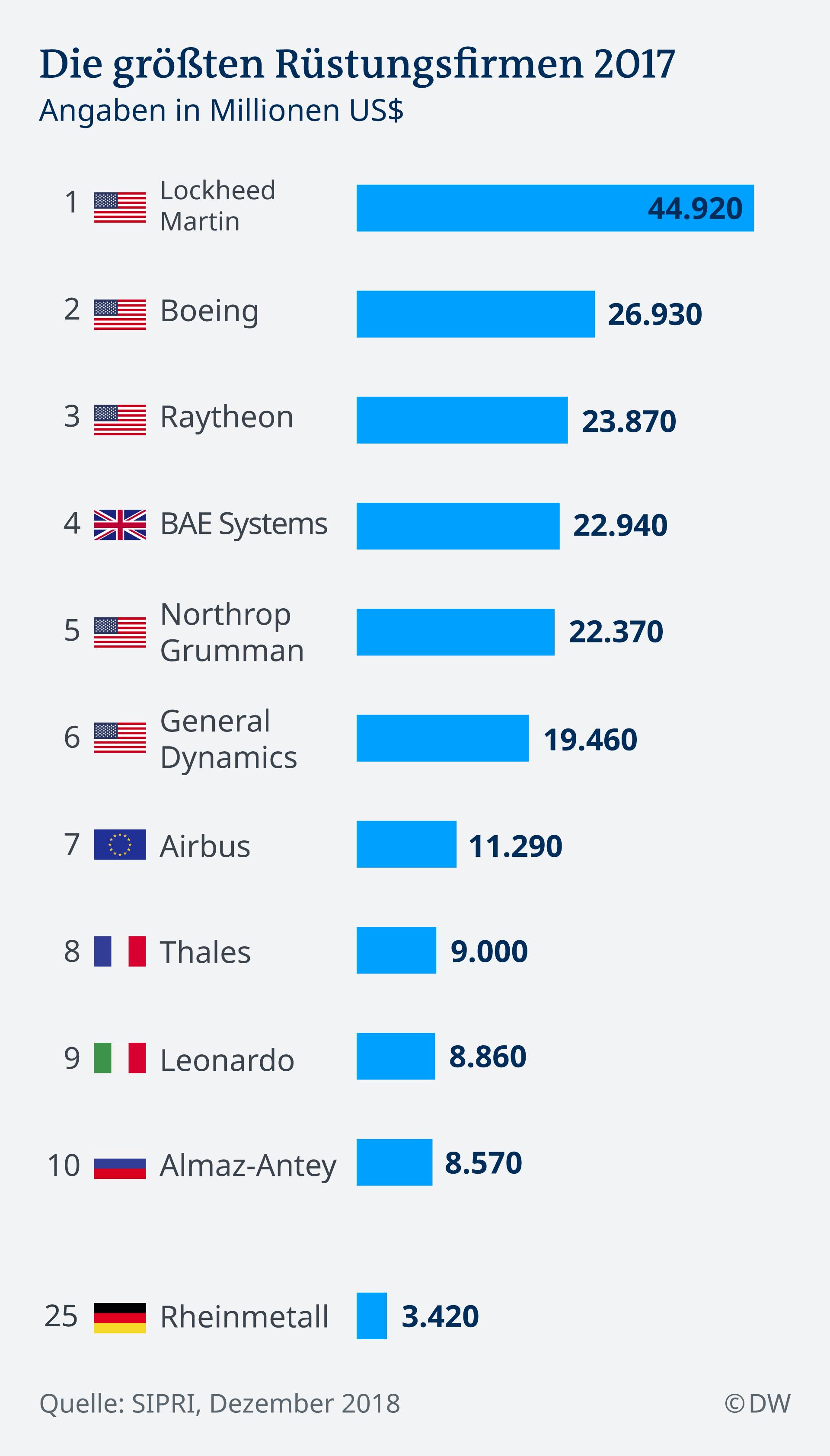 Infografik Die größten Rüstungsfirmen 2017 De
