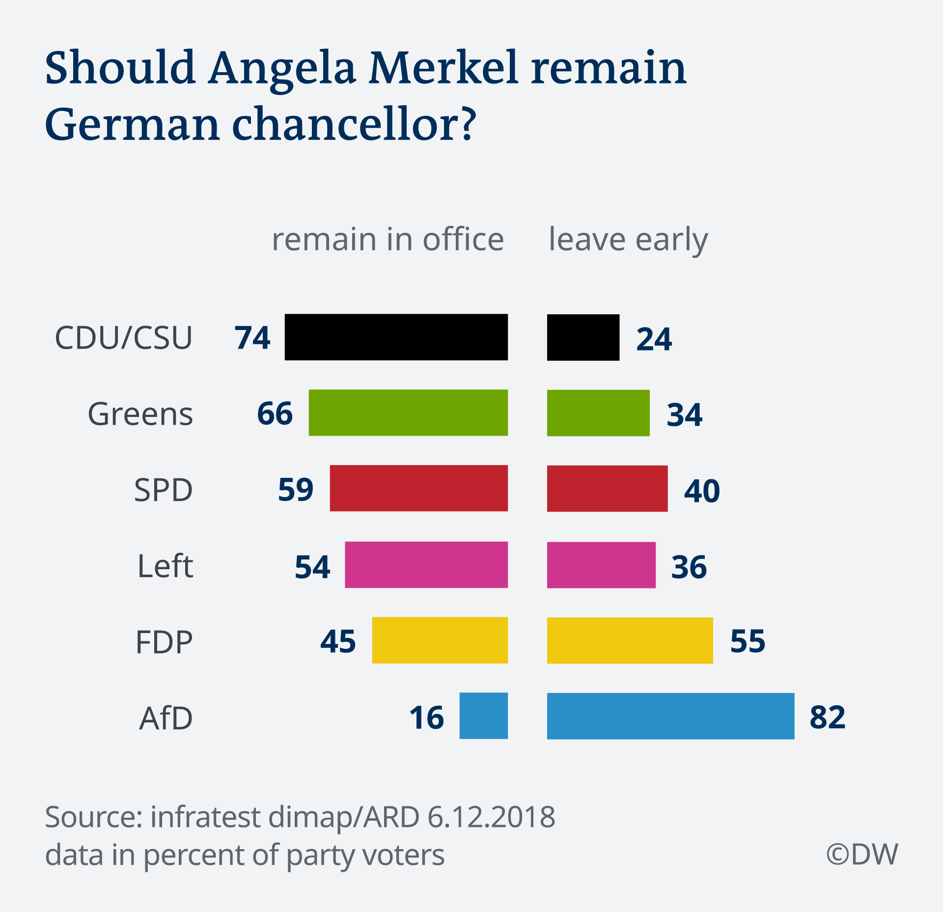 Deutschlandtrend — Should Angela Merkel remain German chancellor?