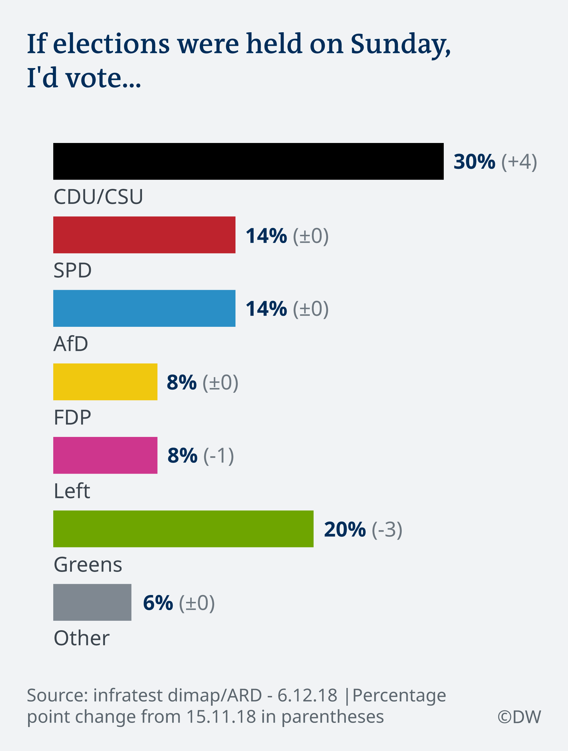 Deutschlandtrend — Opinion poll ahead of CDU leadership vote