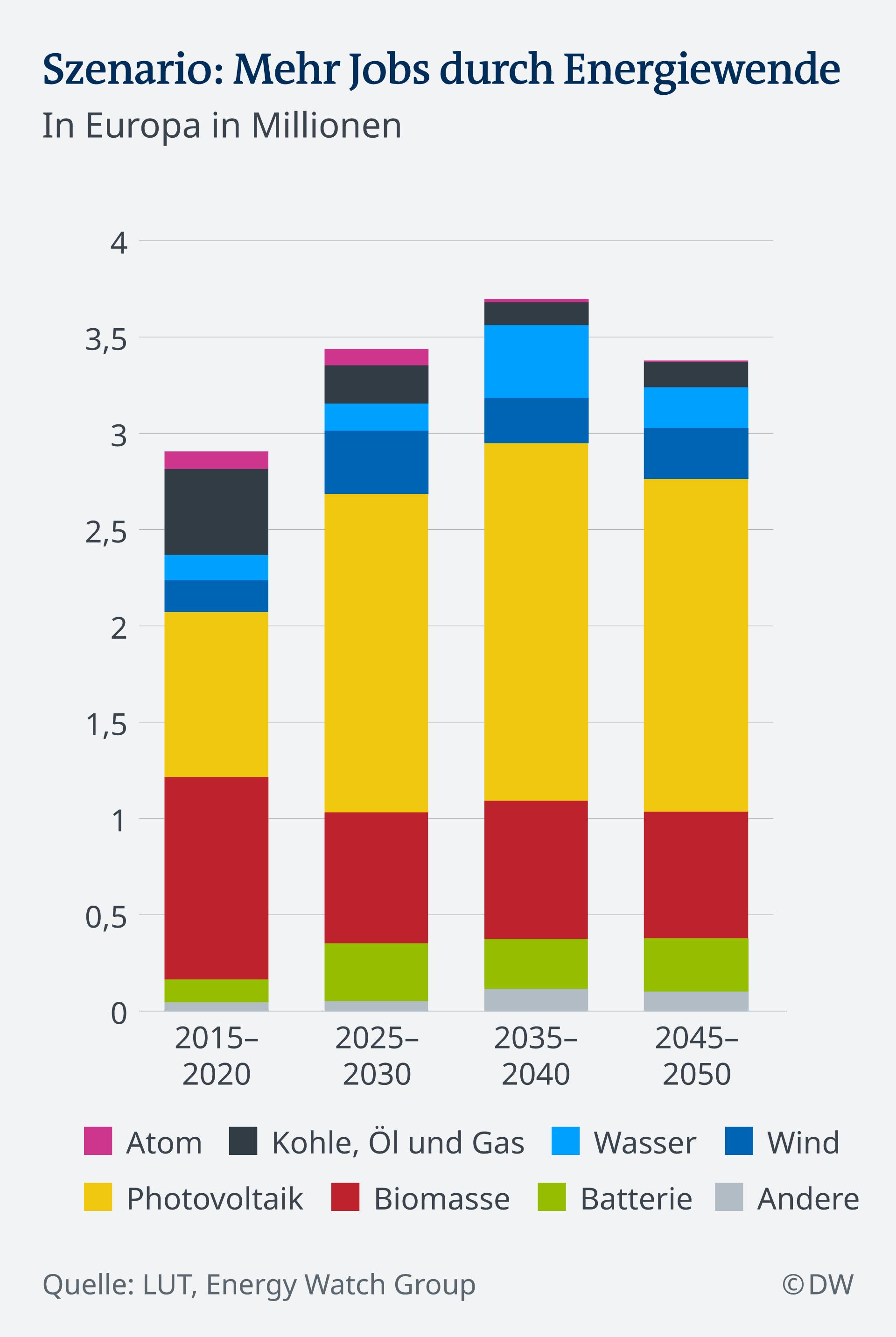 Infografik Jobs in der Energiesektor DE