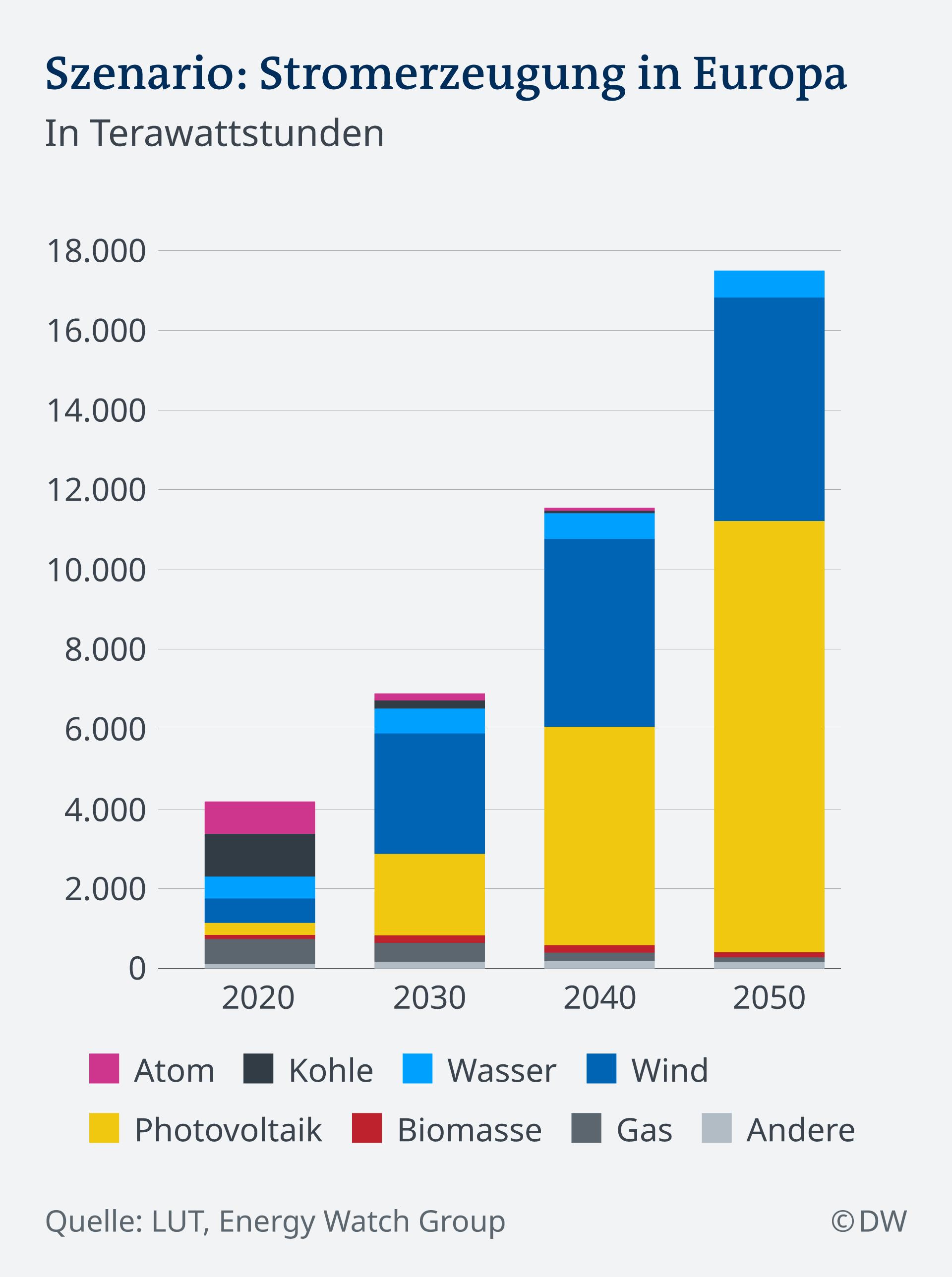 Infografik Stromerzeugung Europa 2020-2050 DE