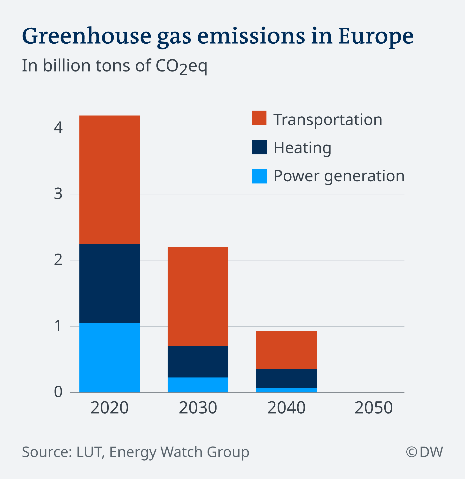 Infographic: greenhouse emissions in Europe 2020-2050