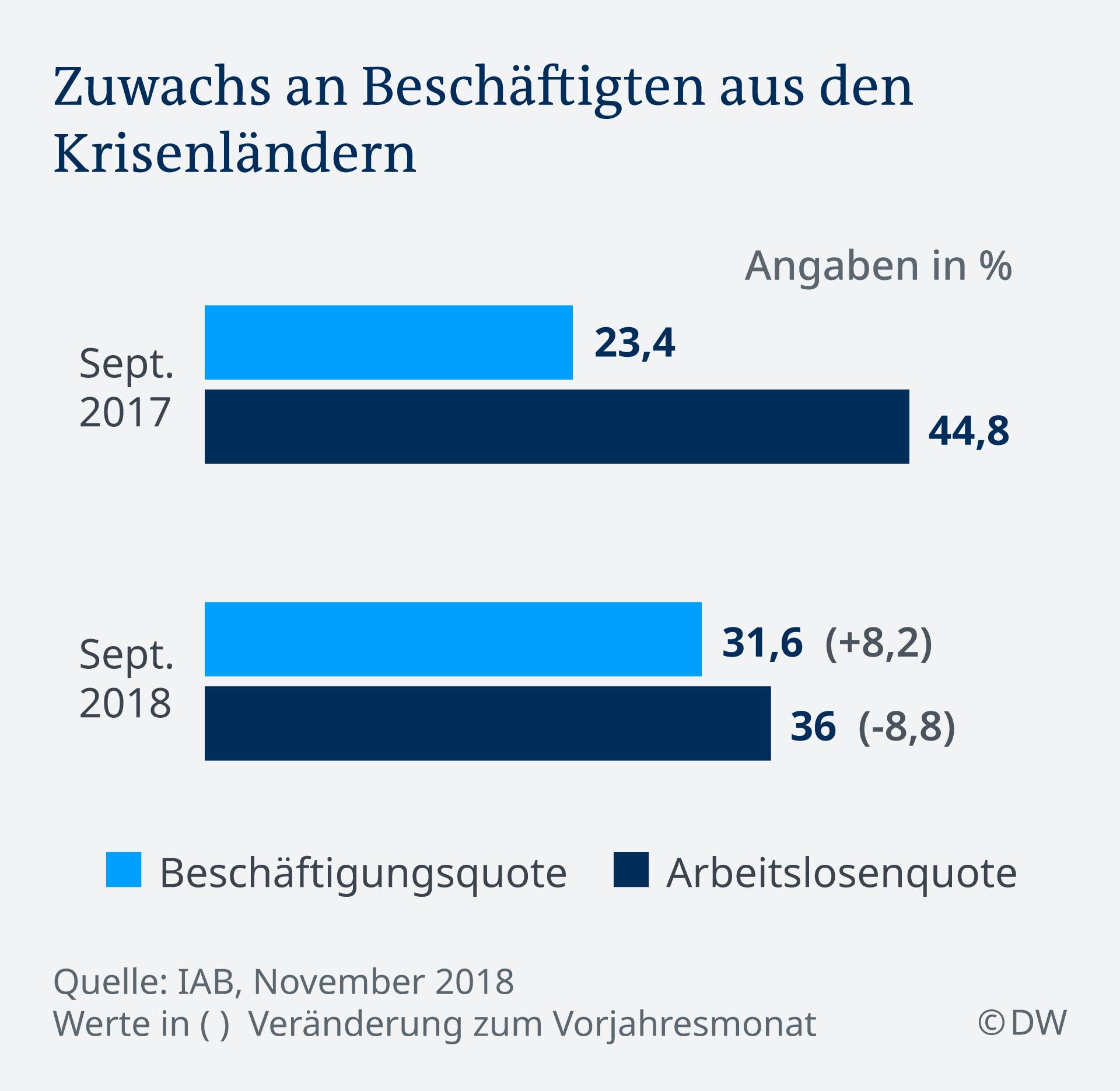 Infografik Zuwachs an Beschäftigten aus den Krisenländern DE