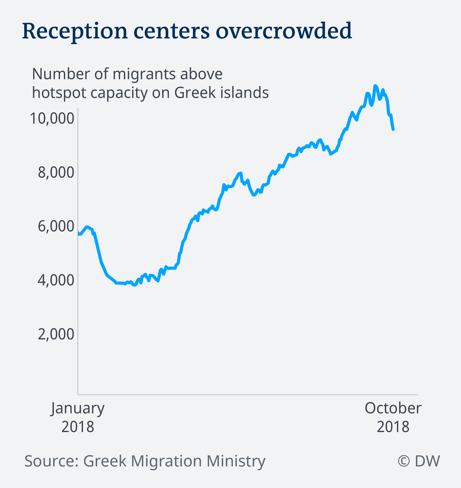 Data visualization EN Greek islands refugee camps overcrowded