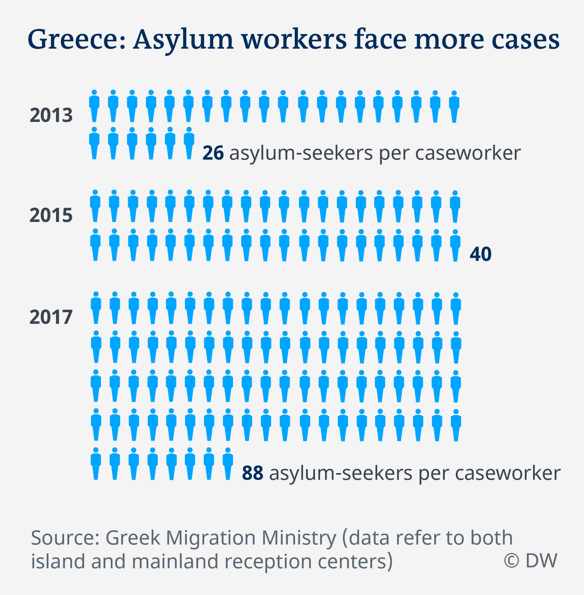 Data visualization EN Greek islands refugee camps ratio asylum-seekers per caseworker