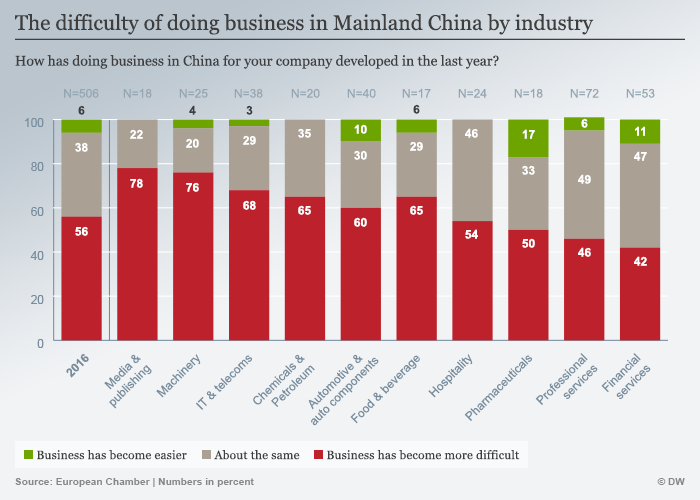 Business in mainland China