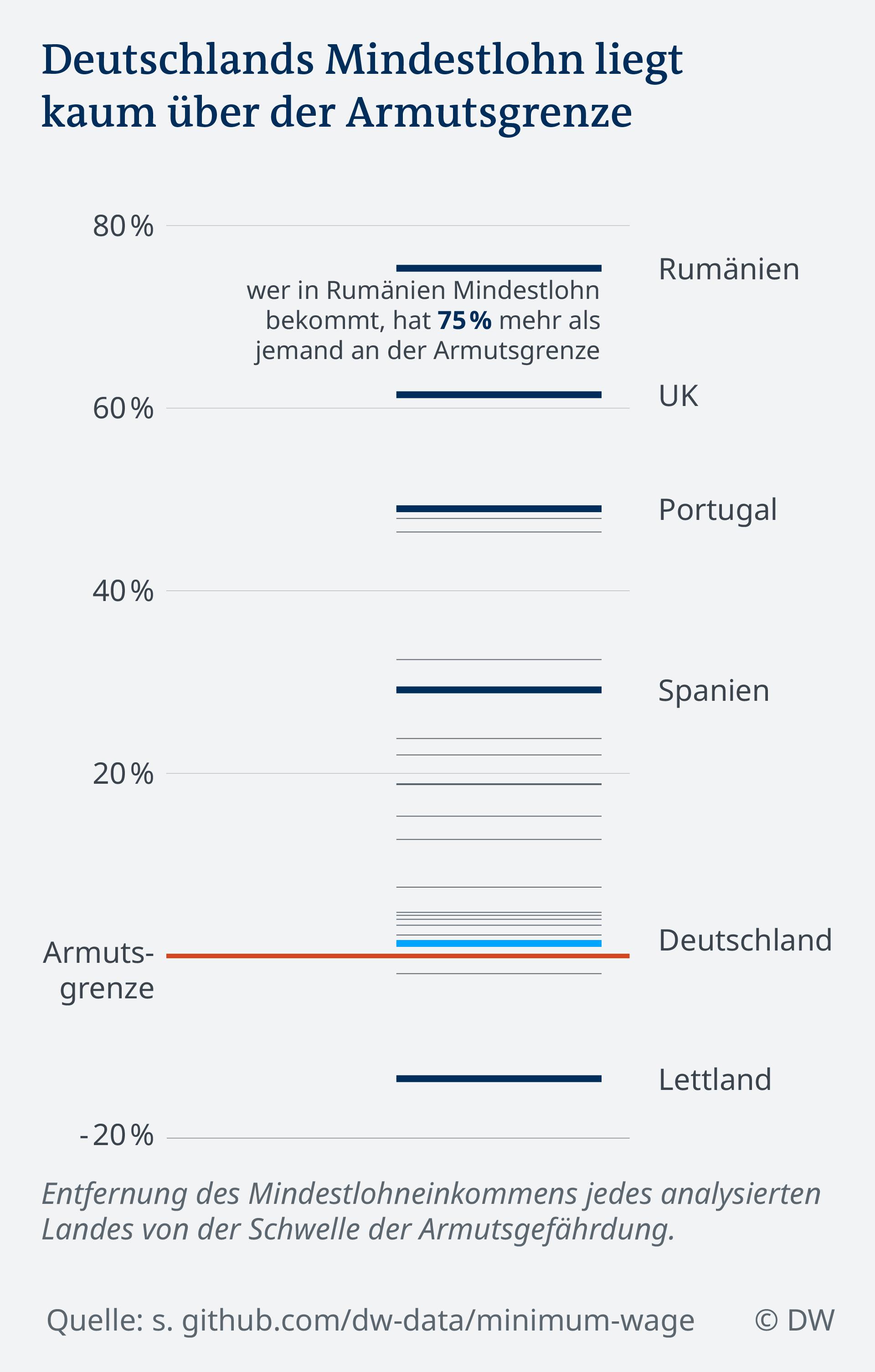 Datenvisualisierung Mindestlohn in Europa vs Armutsgrenze