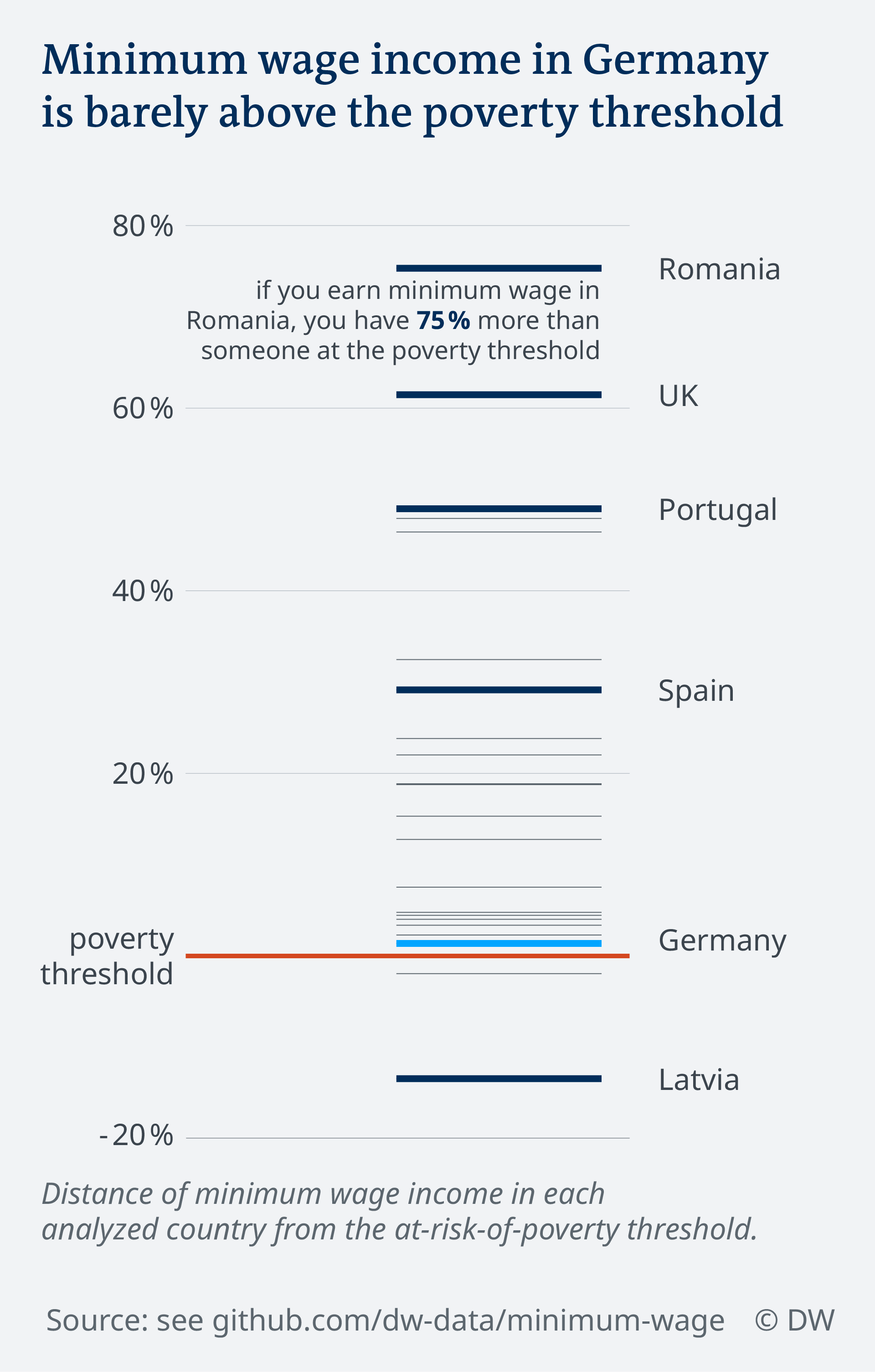 Data visualization minimum wage in Europe vs poverty threshold