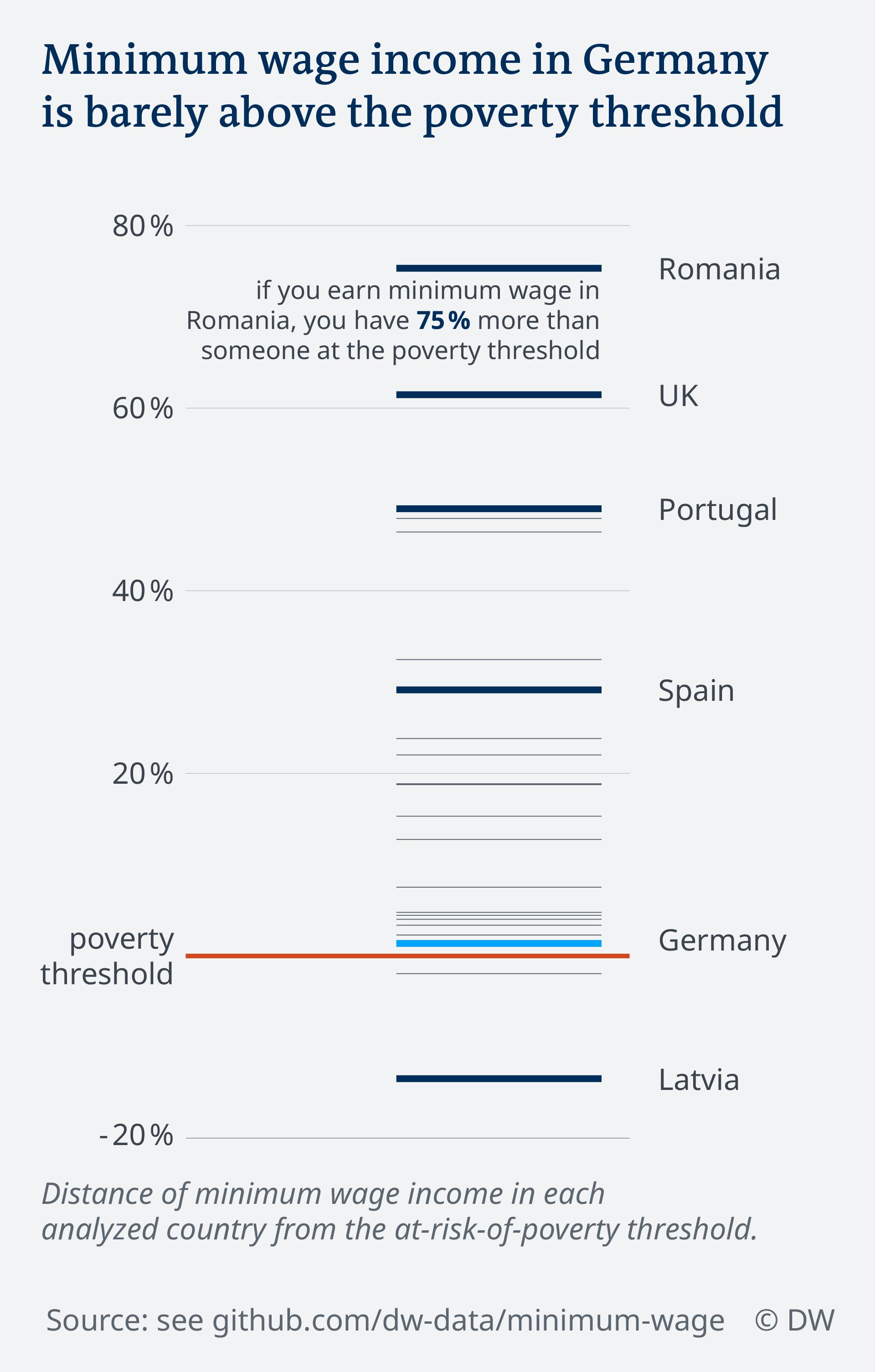 Data visualization minimum wage in Europe vs poverty threshold