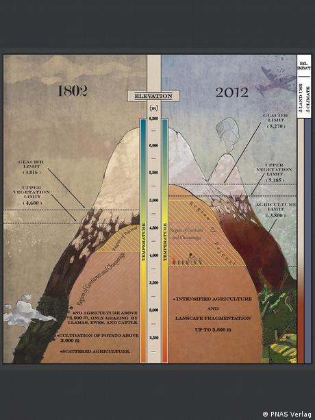 Gezeichnete Chimborazo-Grafik von Alexander von Humboldt gegenübergestellt mit aktueller Infografik
