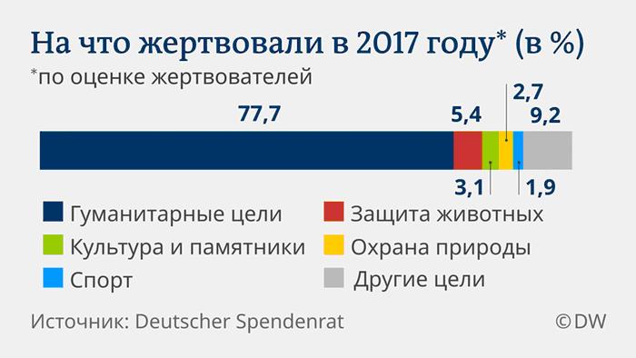 На что жертвовали немцы в 2017 году. Инфографика