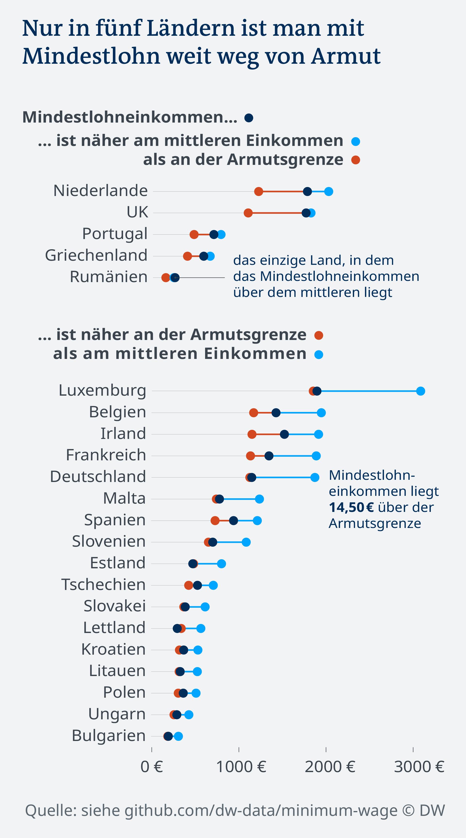 Datenvisualisierung Mindestlohn vs Armutsgrenze vs mittleres Einkommen
