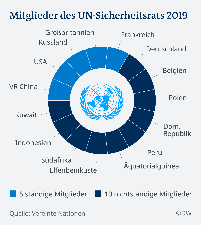 Infografik Mitglieder des UN-Sicherheitsrates DE