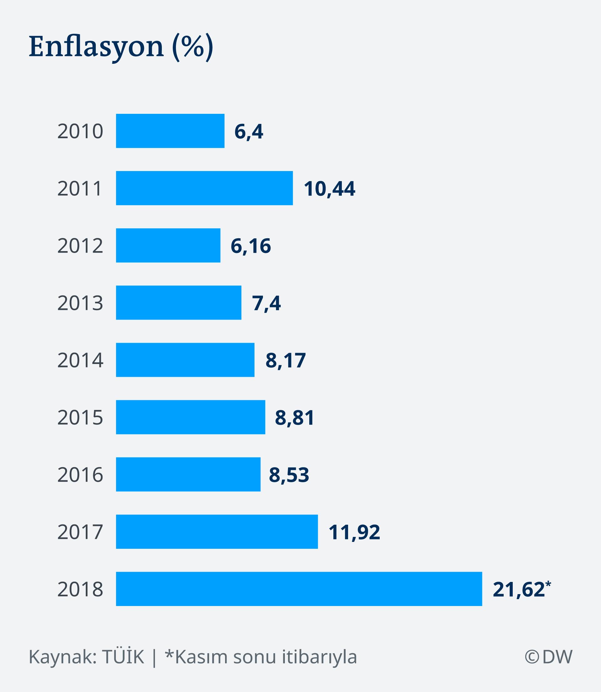 Enflasyondaki Düşüş Kalıcı Mı Türkiye Dw 03012019