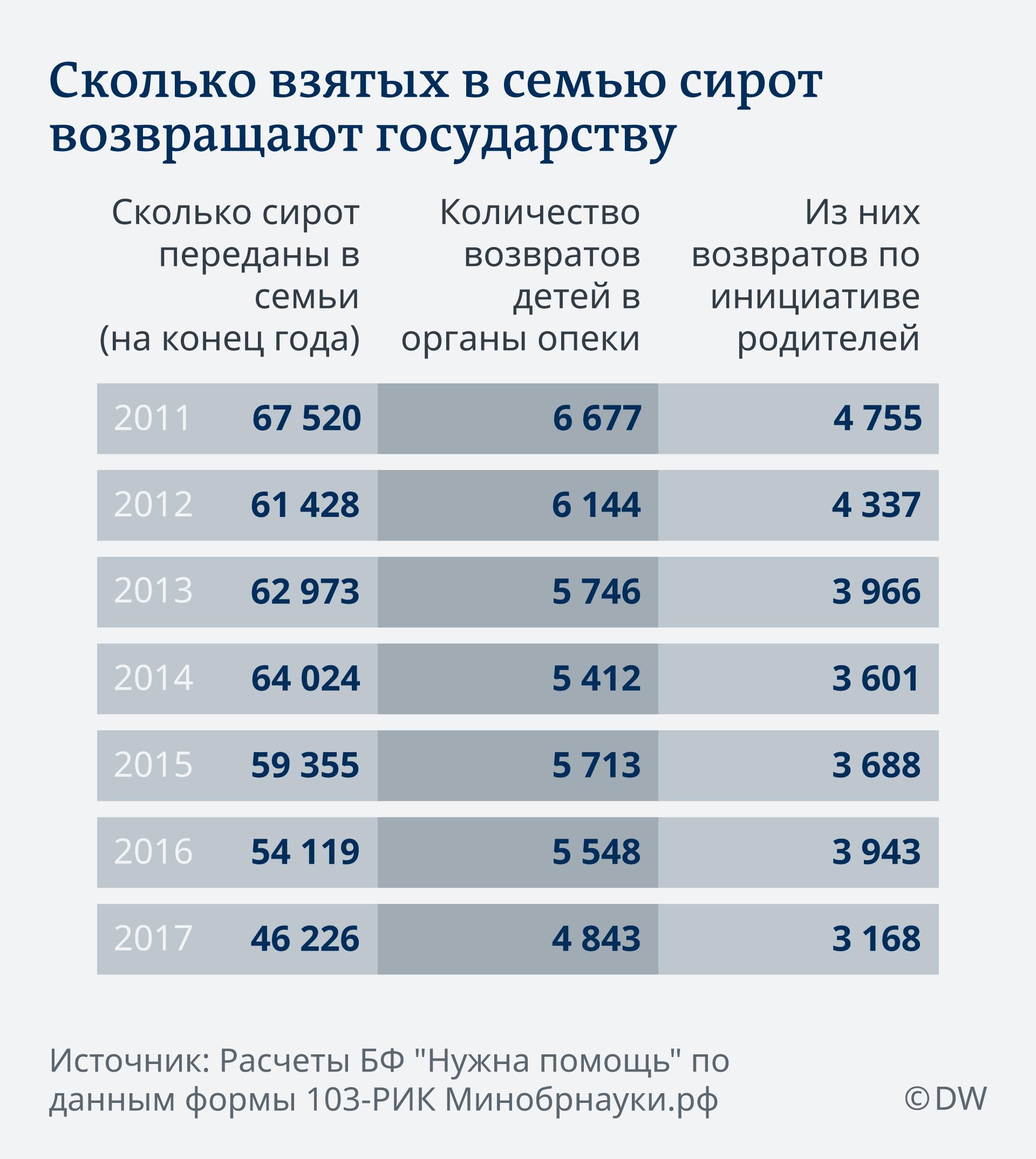 Инфографика: сколько взятых в семьи в России сирот возвращают государству