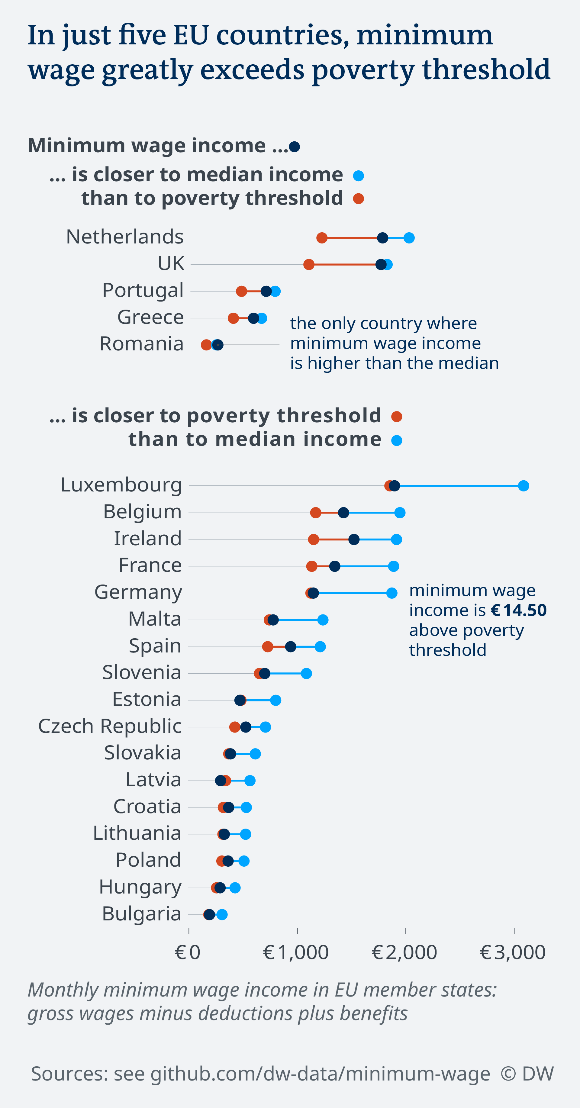 Data visualization minimum wage vs poverty threshold vs median income