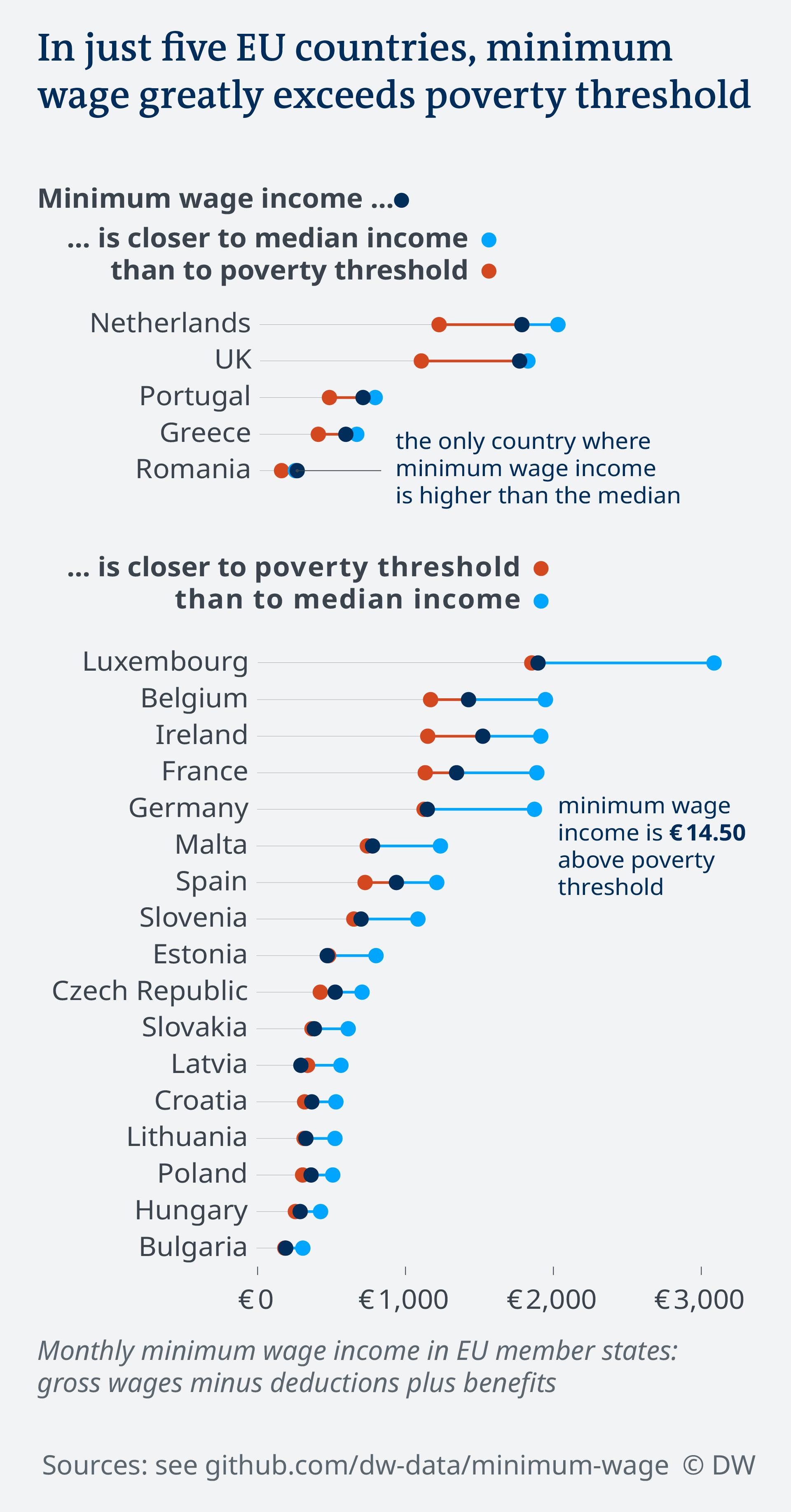 Data visualization minimum wage vs poverty threshold vs median income