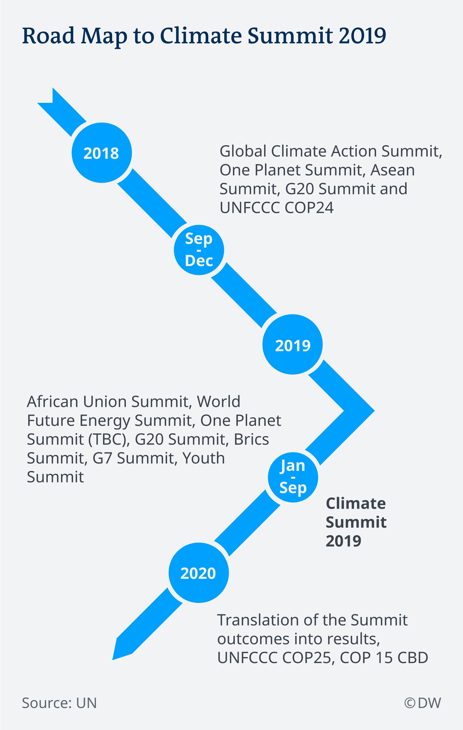 Infografik UN Klimakonferenz Zeitleiste EN