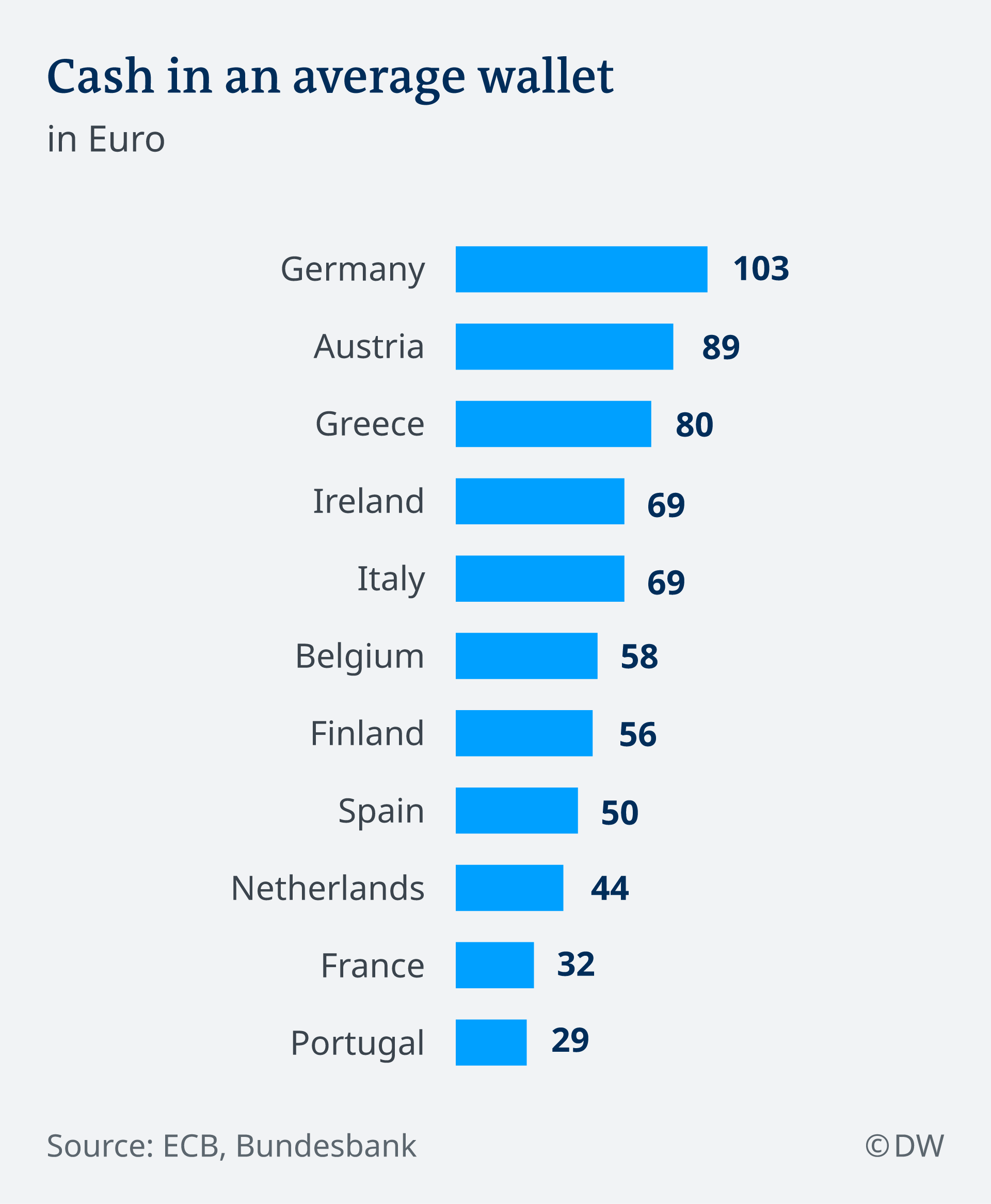 How much cash Europeans carry