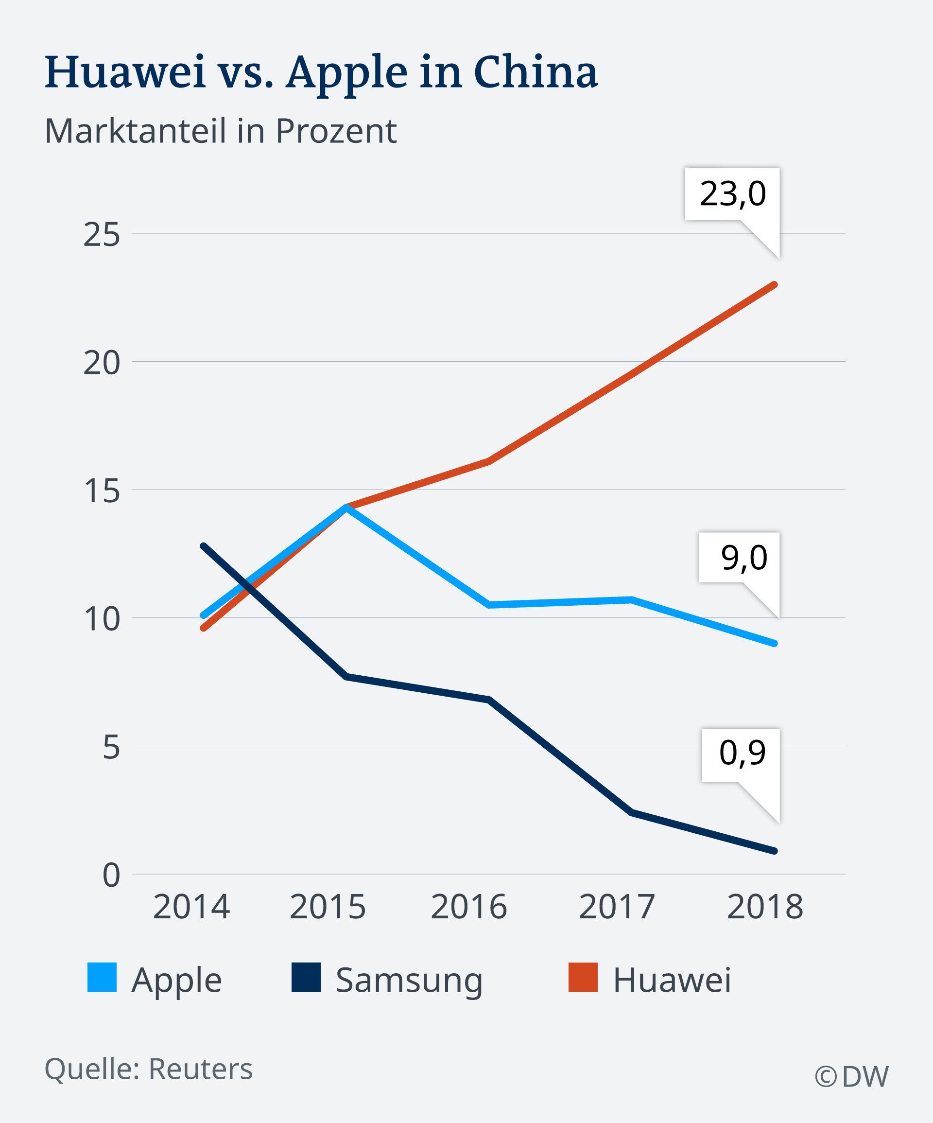 Infograph showing Huawei VS Apple sales in China
