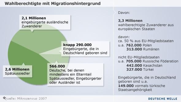 Zusammensetzung der Wahlberechtigten mit Migrationshintergrund bei der Bundestagswahl 2009 (Grafik:DW)