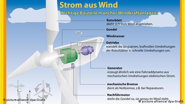 Flash-Galerie Windkraft in Deutschland NEU
