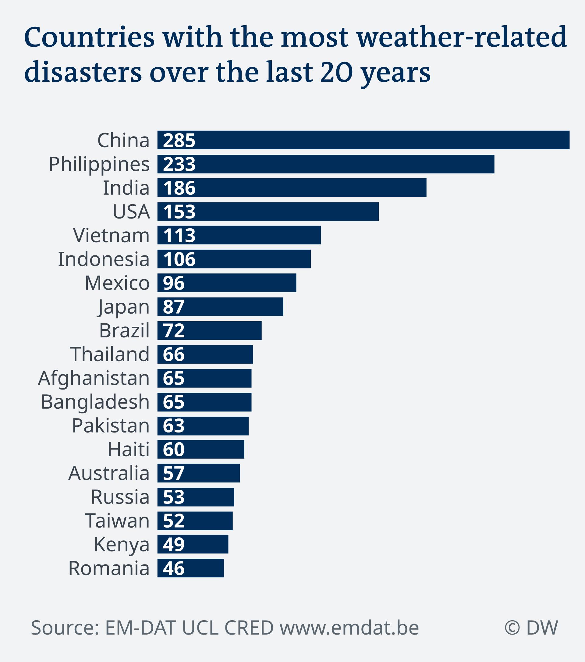 Daftar negara dengan angka bencana terkait cuaca ekstrem selama dua dekade terakhir