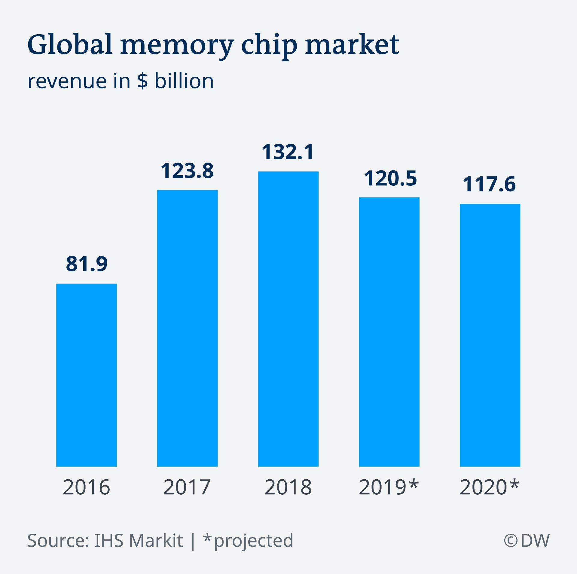 Global Memory Chip Market - DW