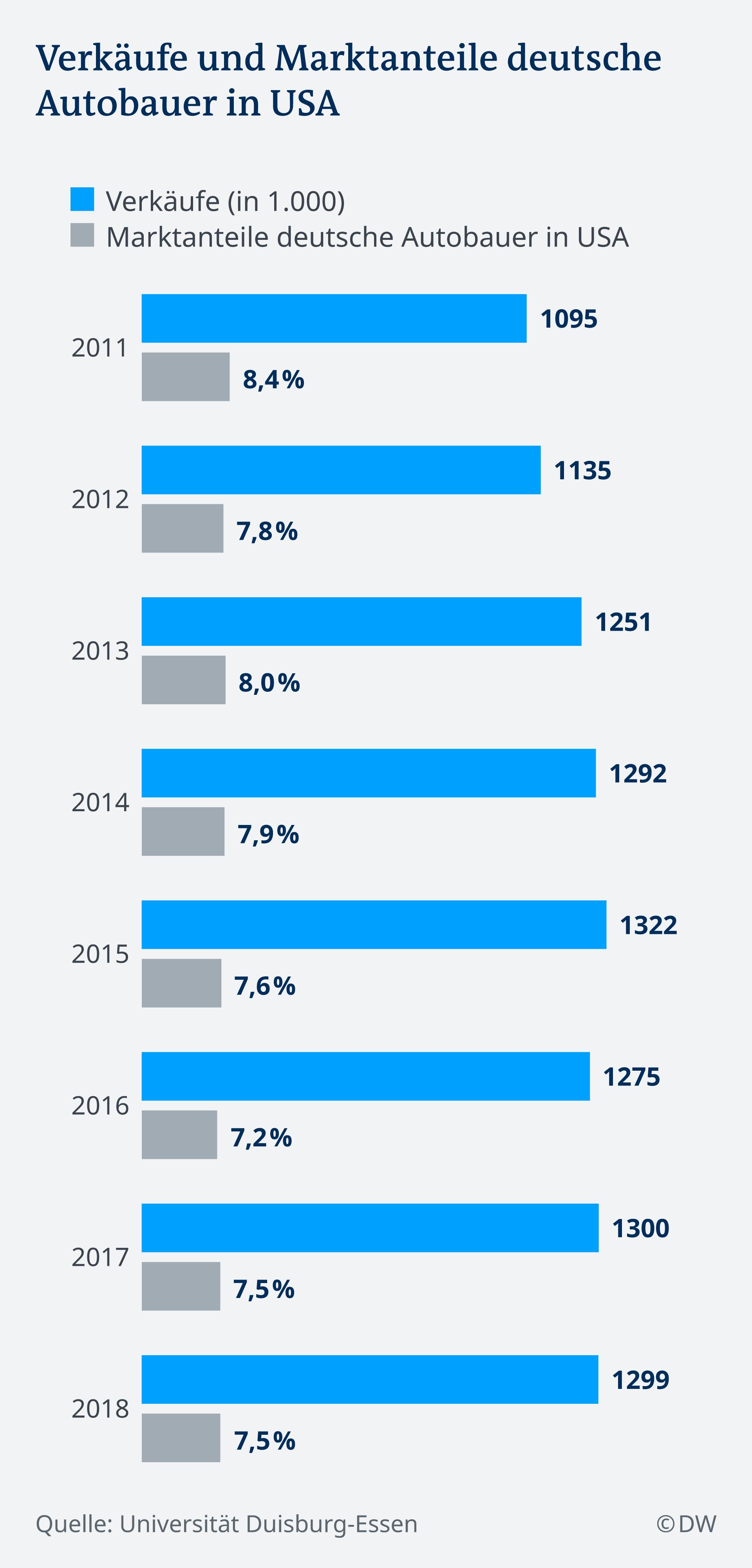 Infografik Automarkt USA deutsche Autobauer DE