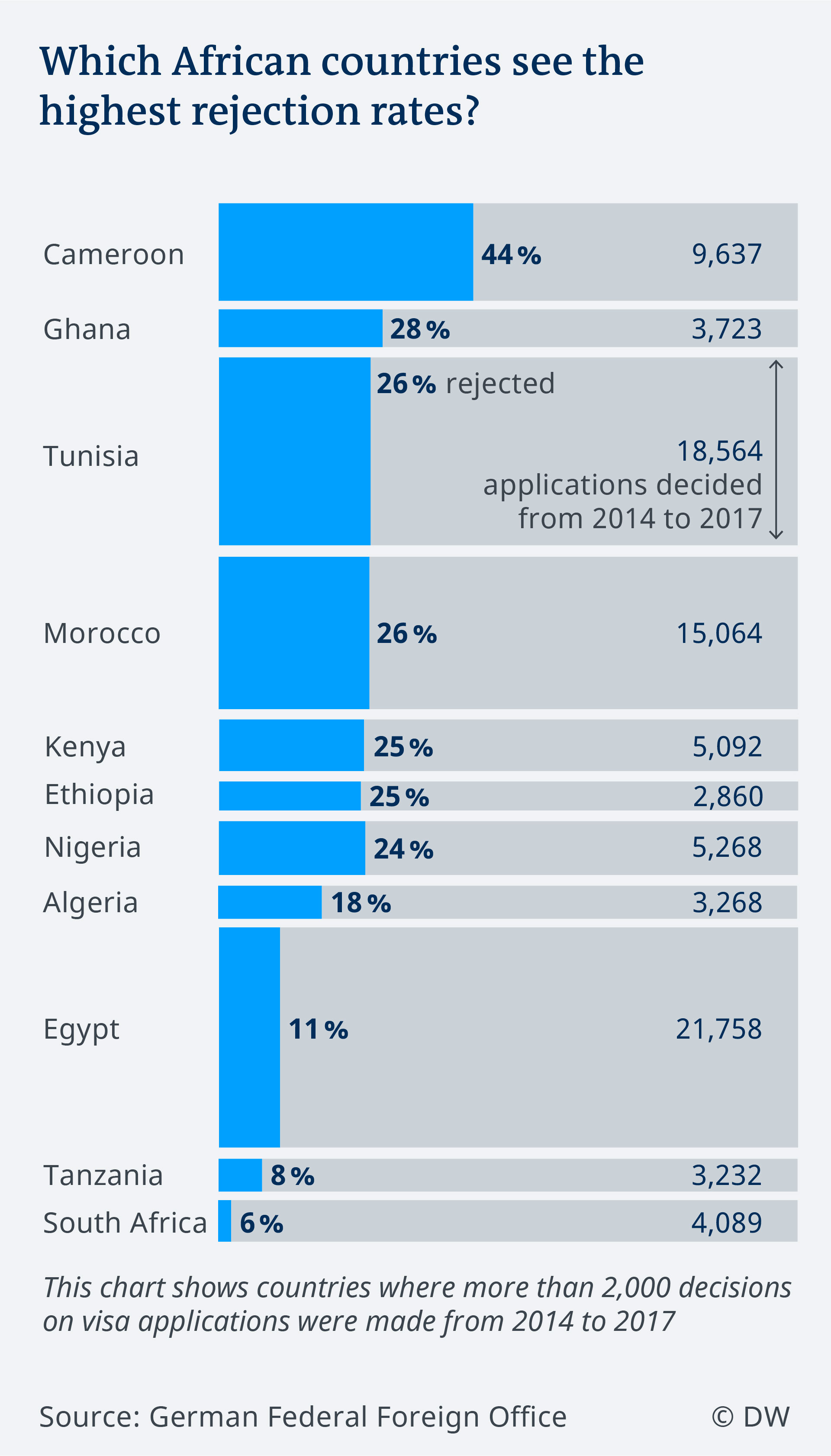 Data visualization rejection rates for African visa applications