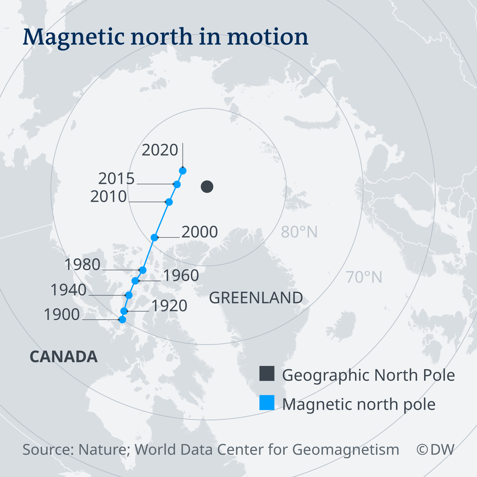 Infographic showing changes in magnetic north since 1900