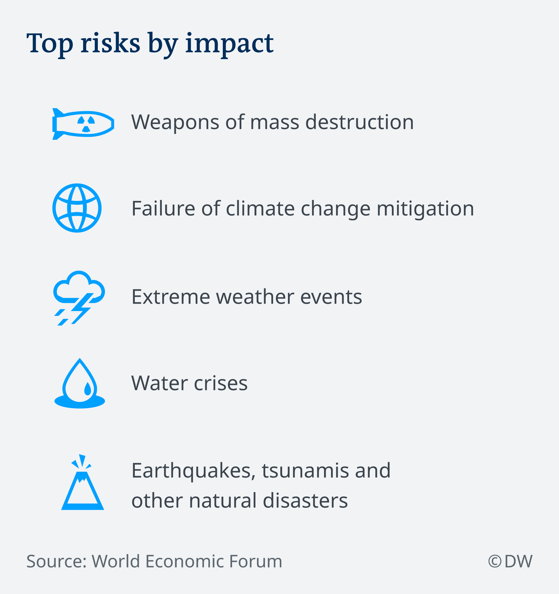 Top risks facing mankind