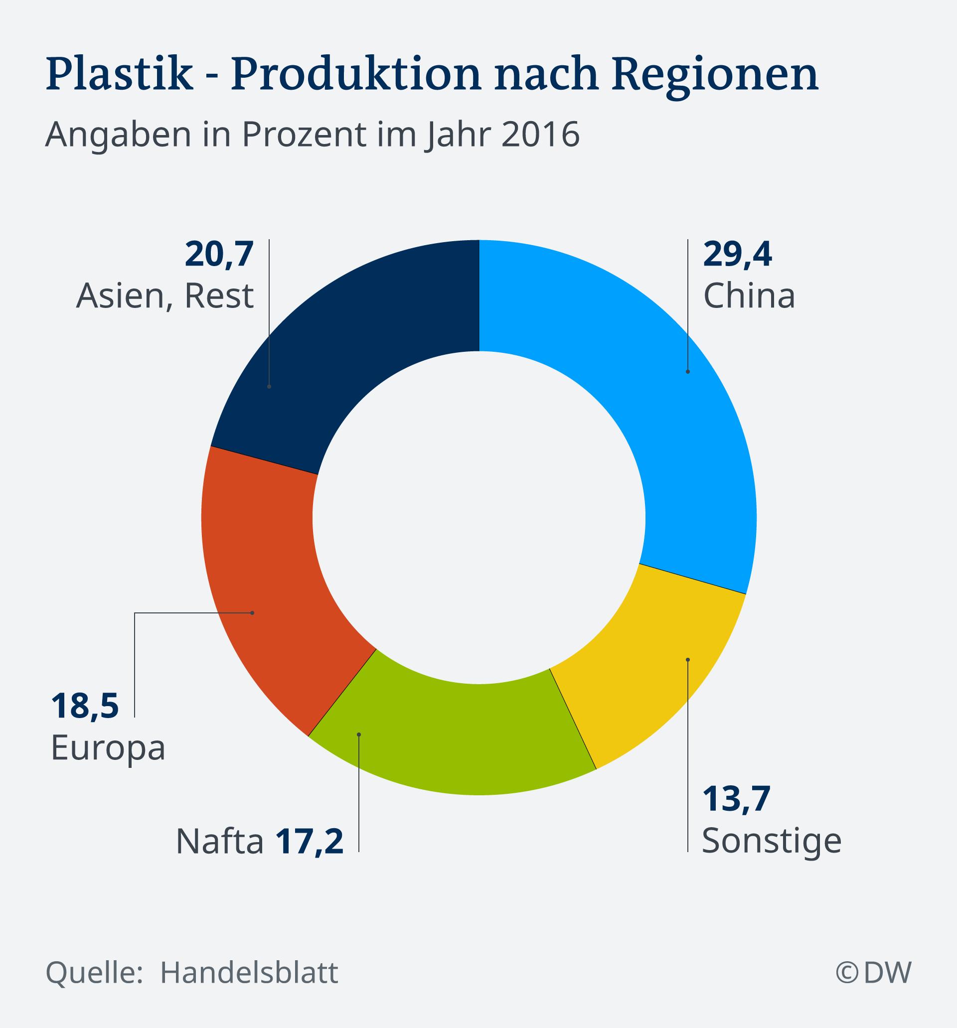 Infografik Plastik Produktion nach Regionen DE