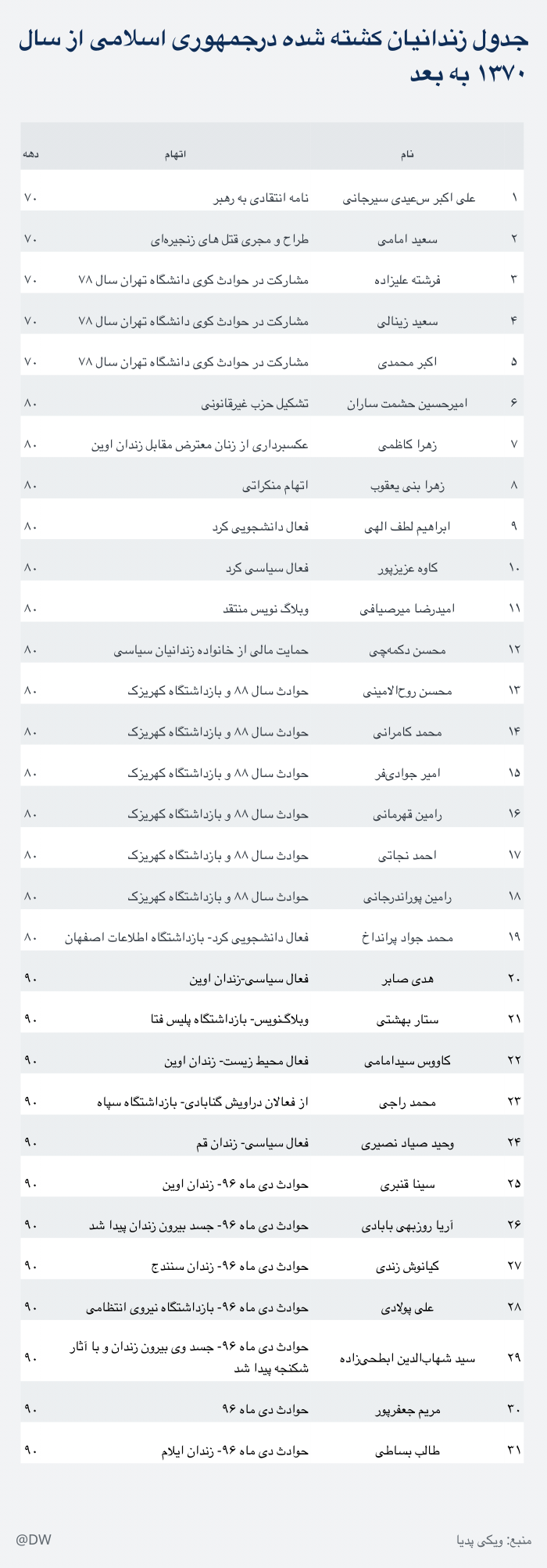 Tabelle Infografik Folter Iran FAR