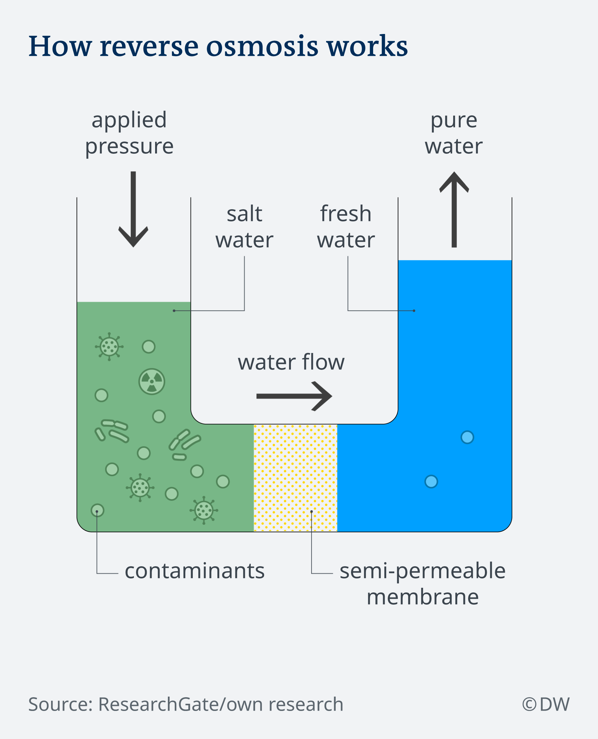 Infografic How reverse osmosis work