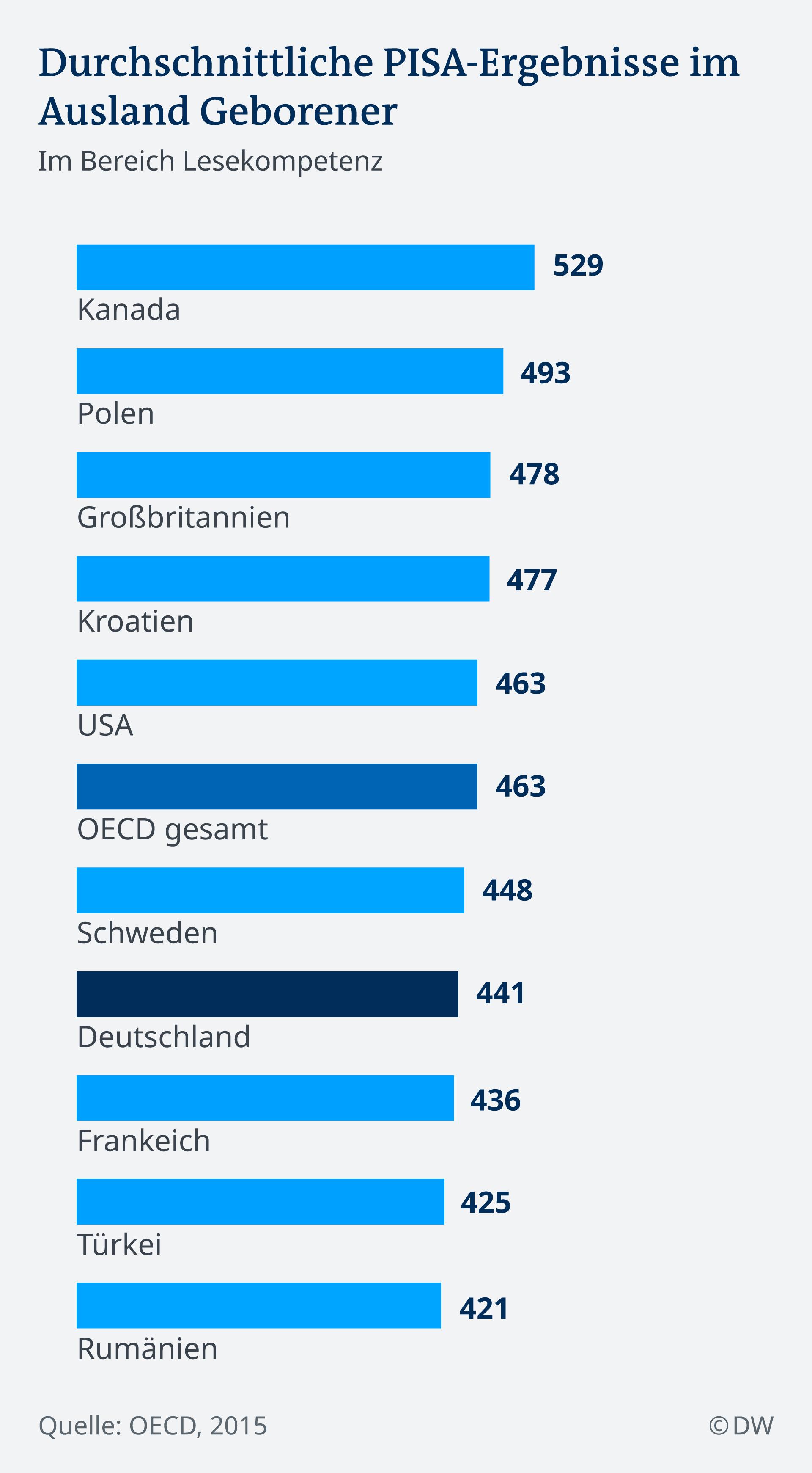 Infografik Durchschnittliche PISA-Ergebnisse im Ausland Geborener DE Im Bereich Lesekompetenz DE