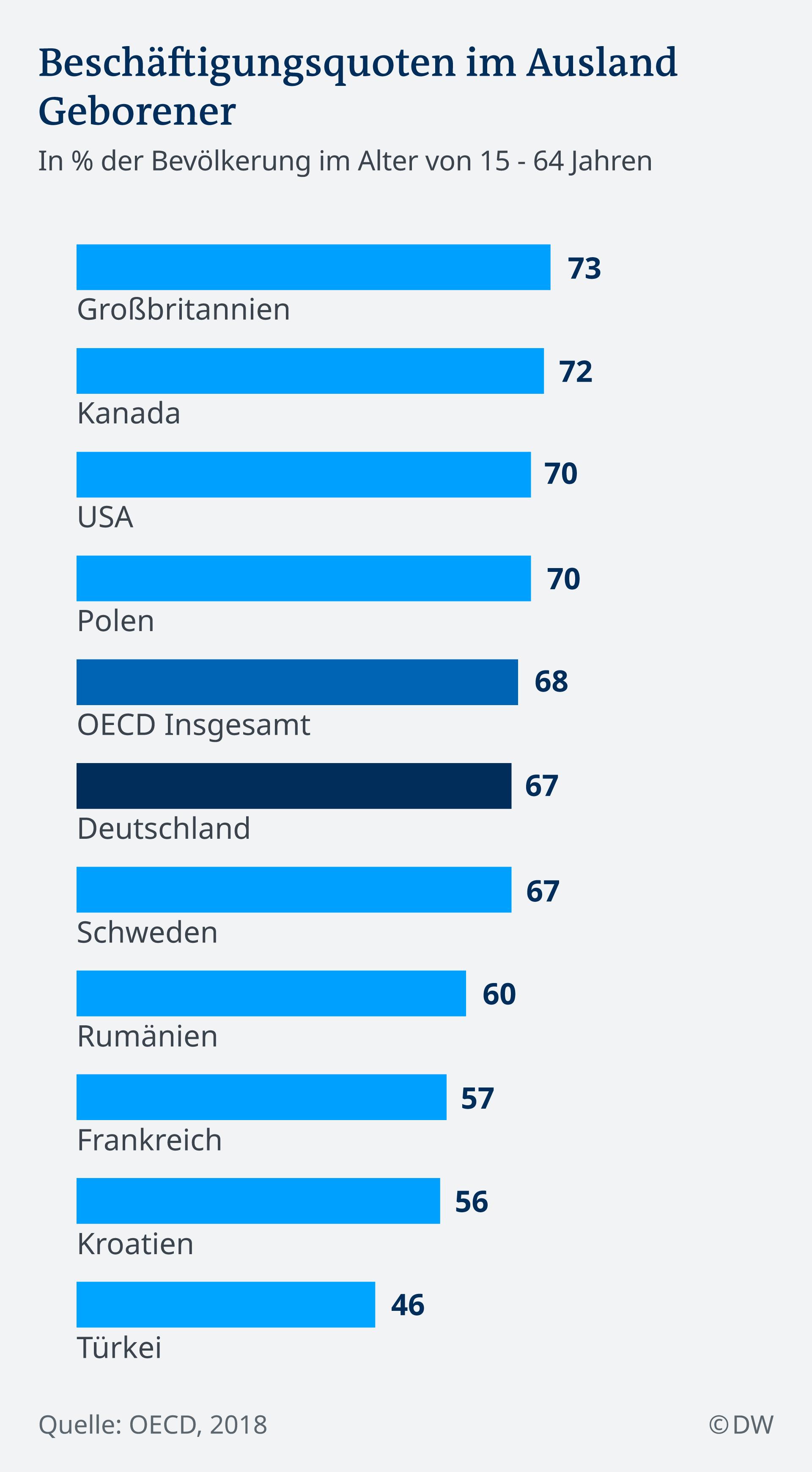 Infografik Beschäftigungsquoten im Ausland Geborener DE