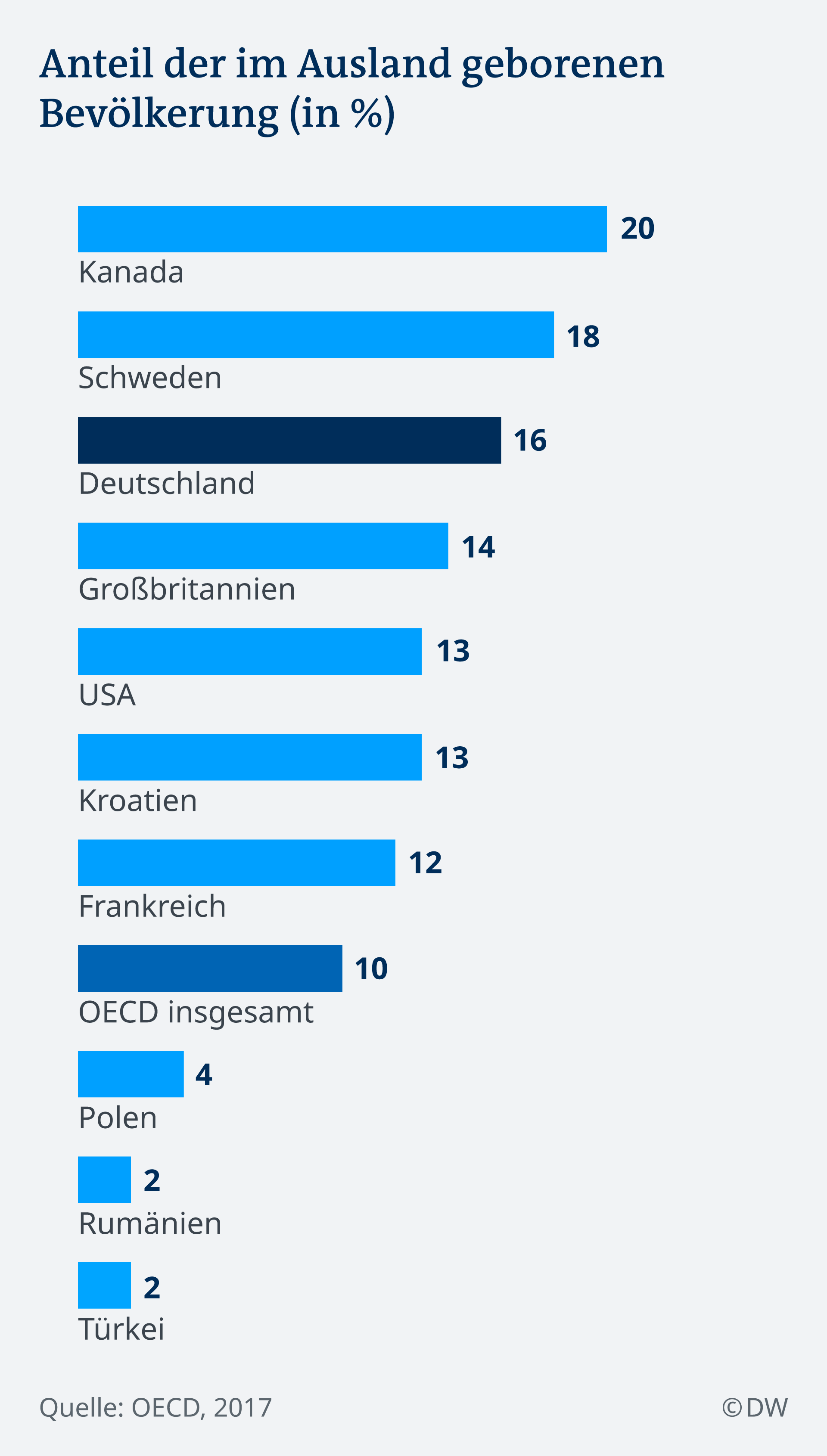 Infografik Anteil der im Ausland geborenen Bevölkerung (in %) DE