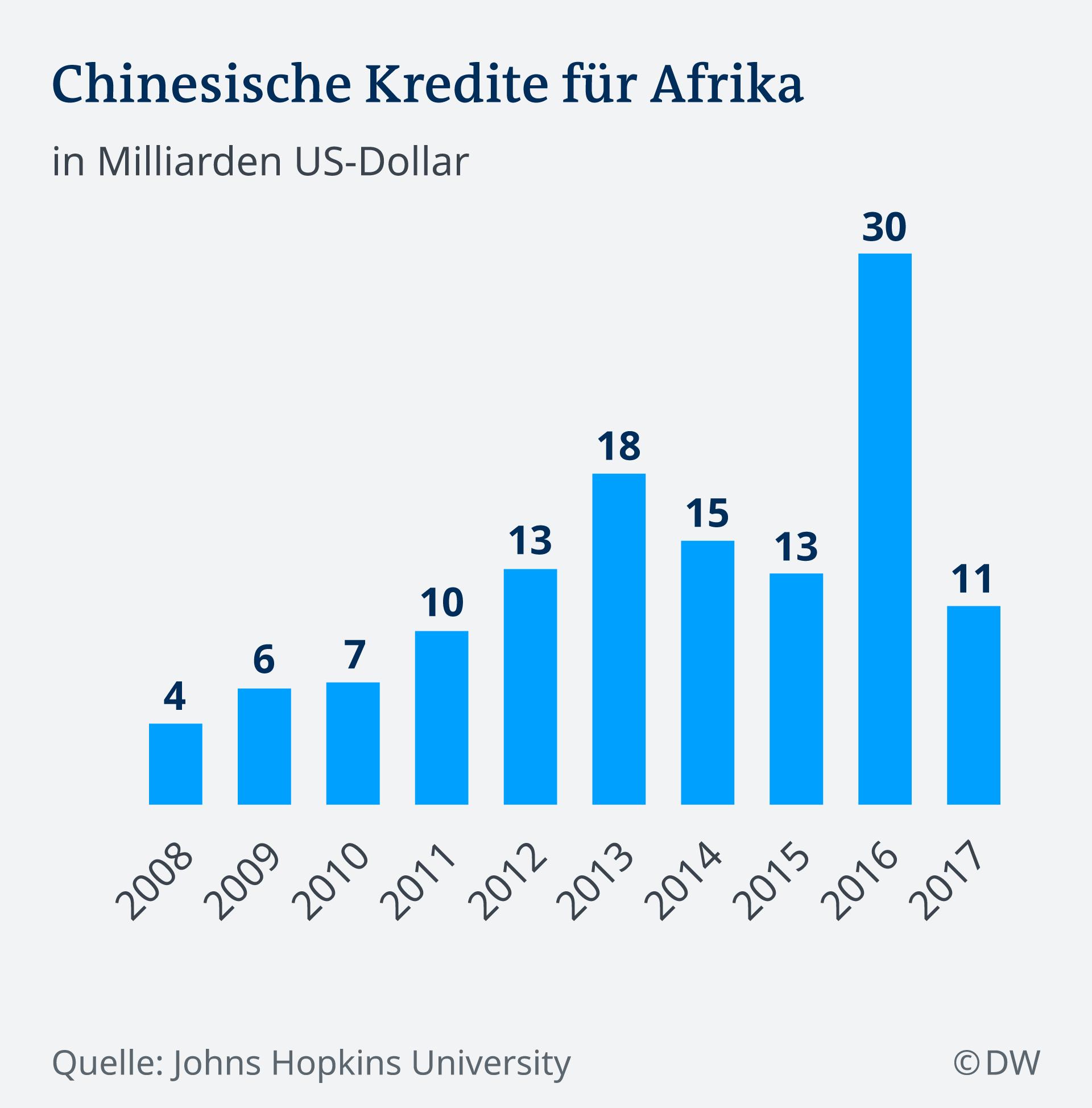 Chinesische Kredite für Afrika DEU Infografik