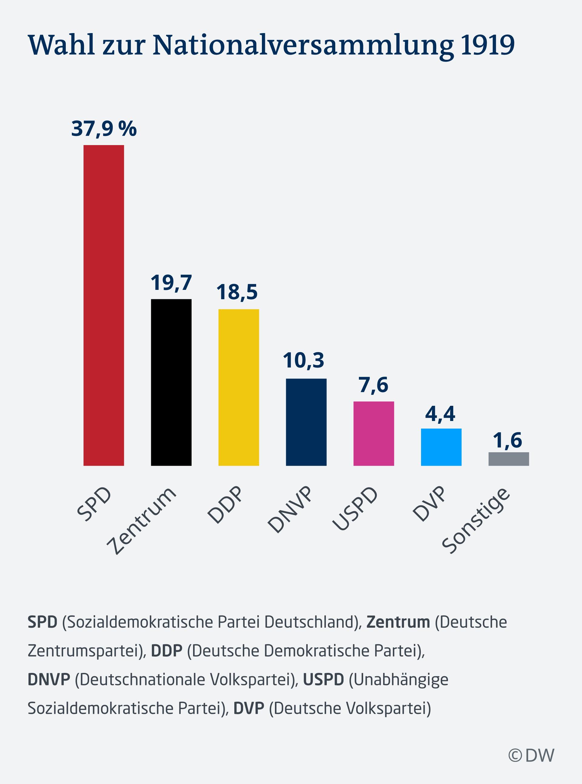 Infografik Wahl zur Deutschen Nationalversammlung 1919 DEU