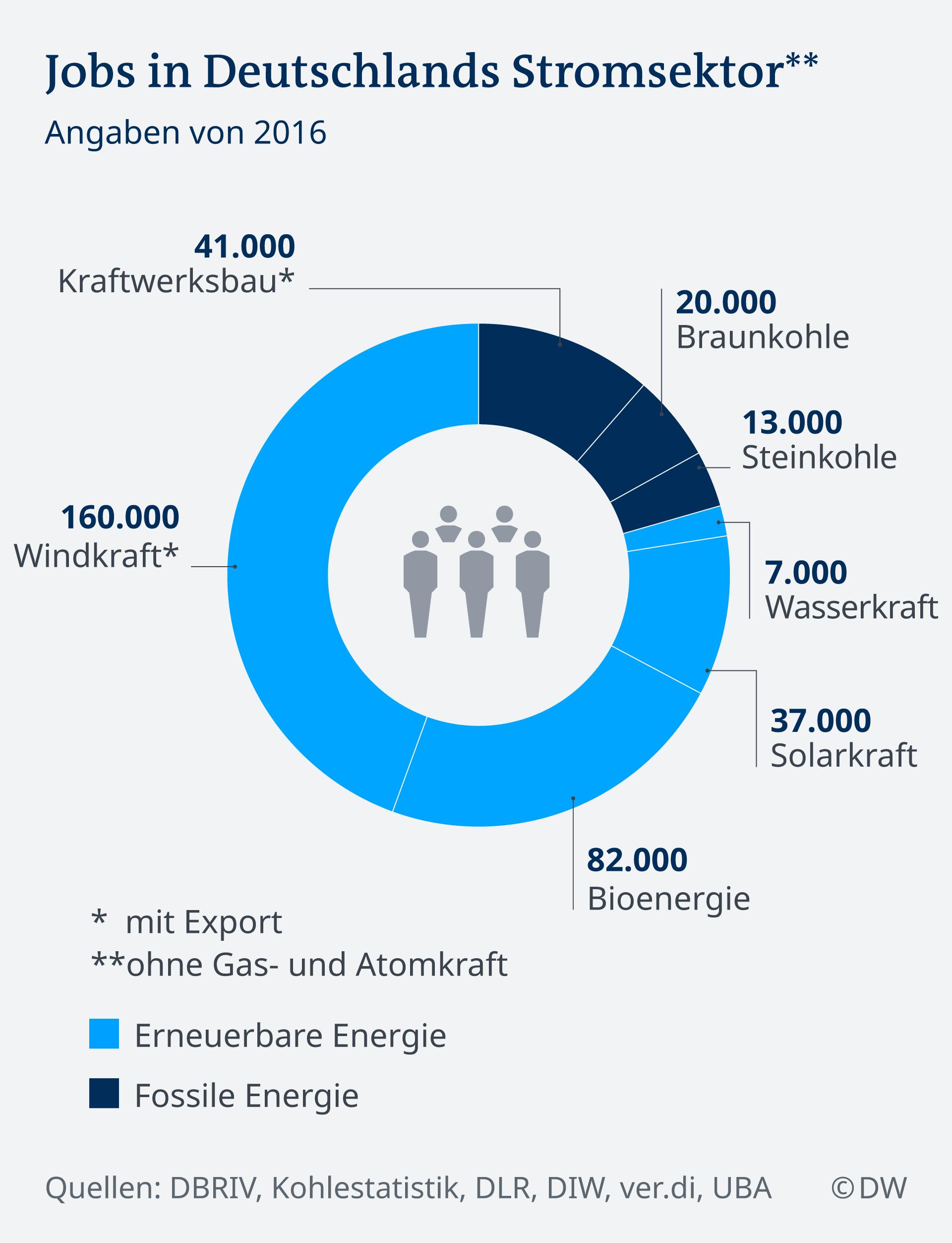 Infografik Jobs in Deutschlands Stromsektor DE