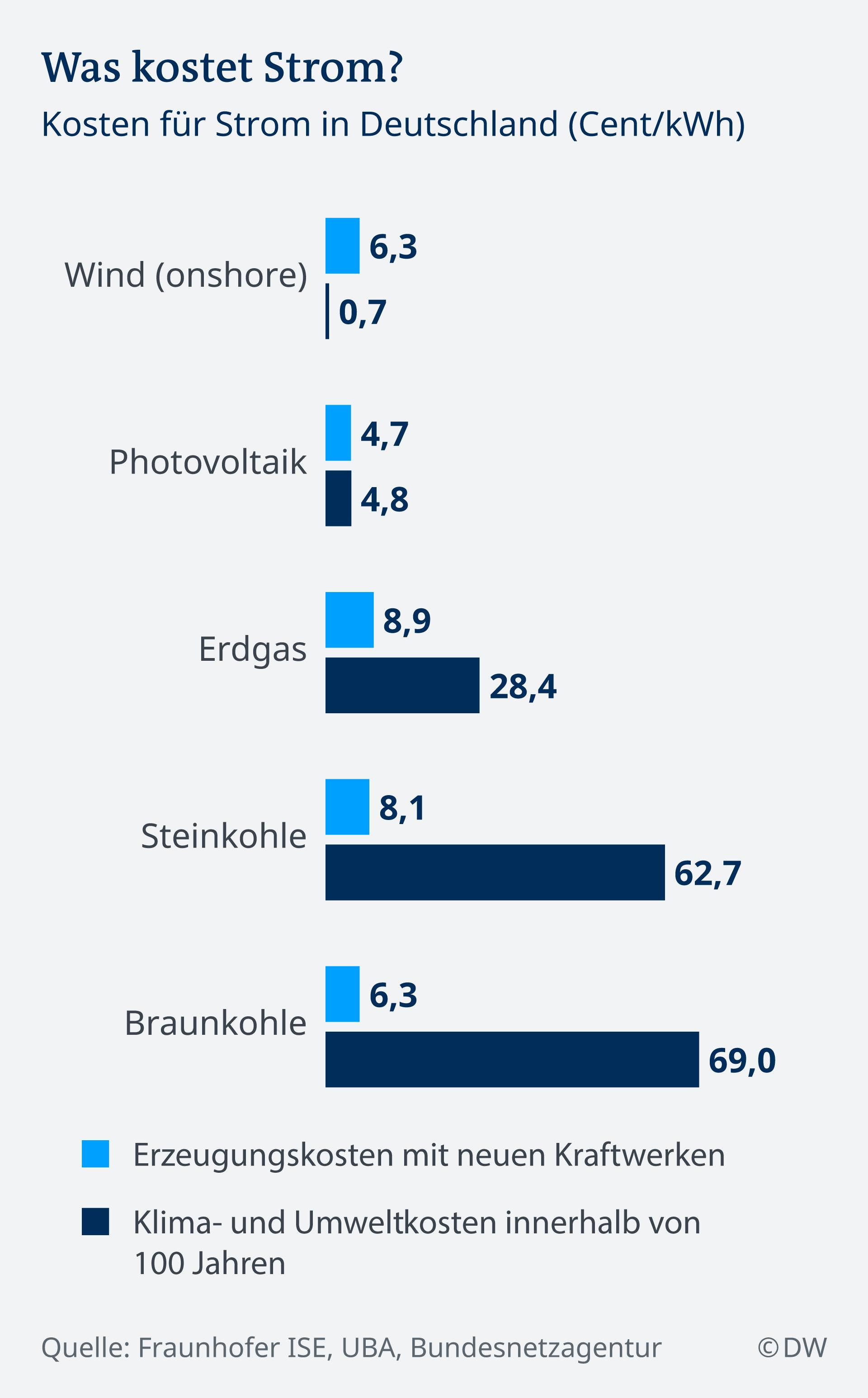 Infografik Was kostet Strom? DE
