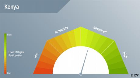 DWA DW Akademie speakup barometer Kenya