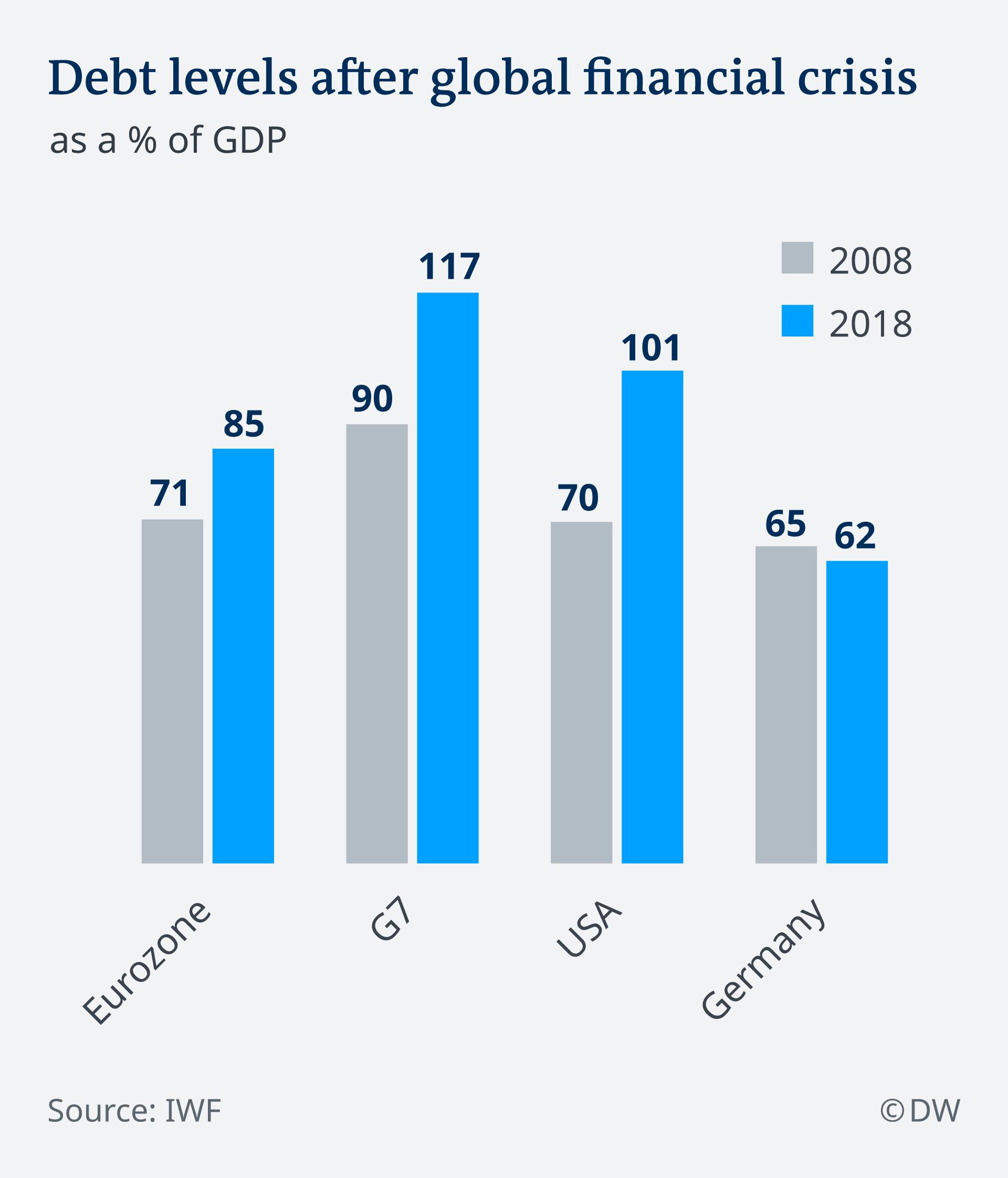 european debt crisis 2019