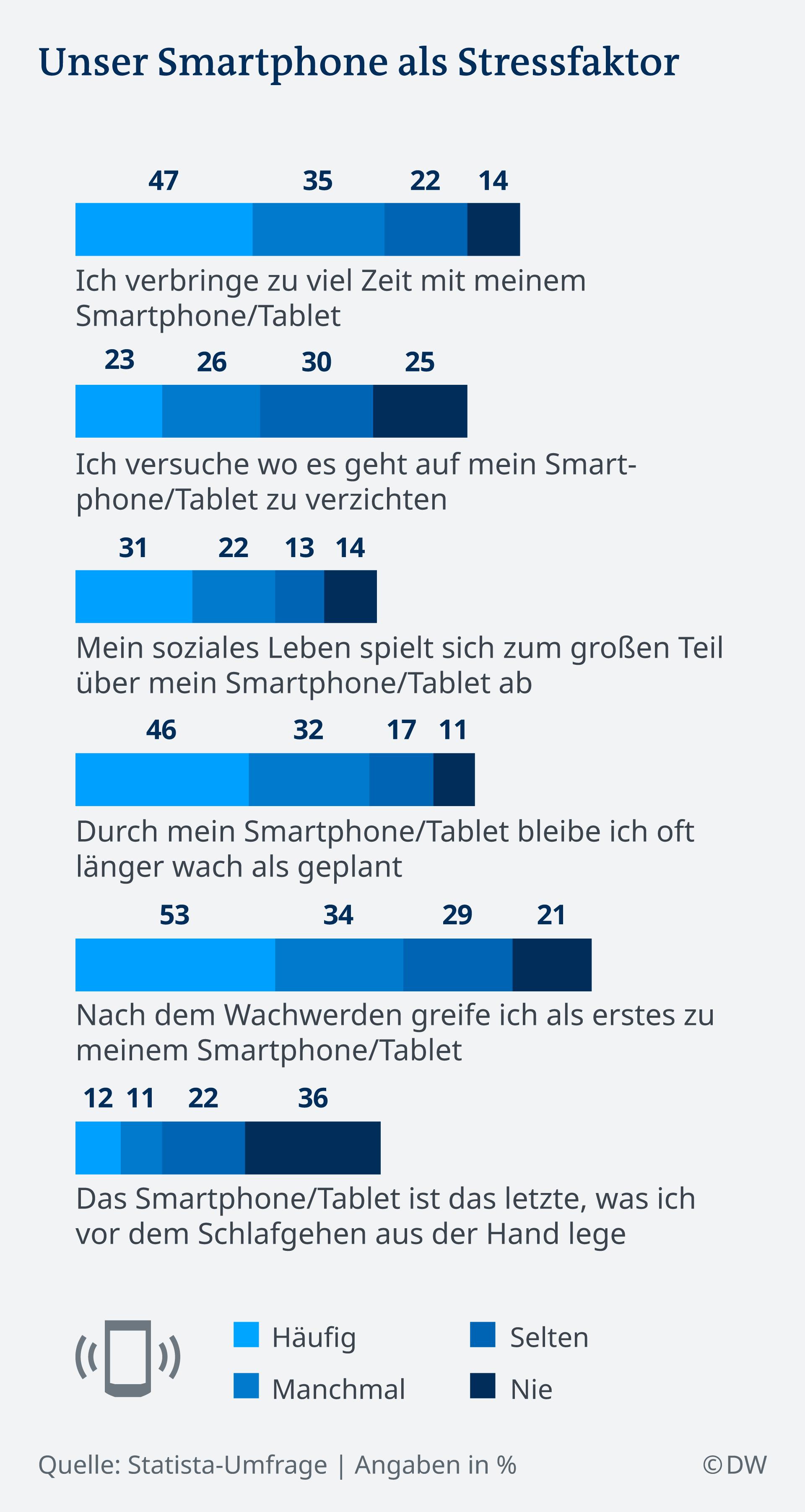 Umfrage Smartphonenutzung: Welche Aussagen treffen auf Sie zu und wie häufig fühlen Sie sich gestresst?