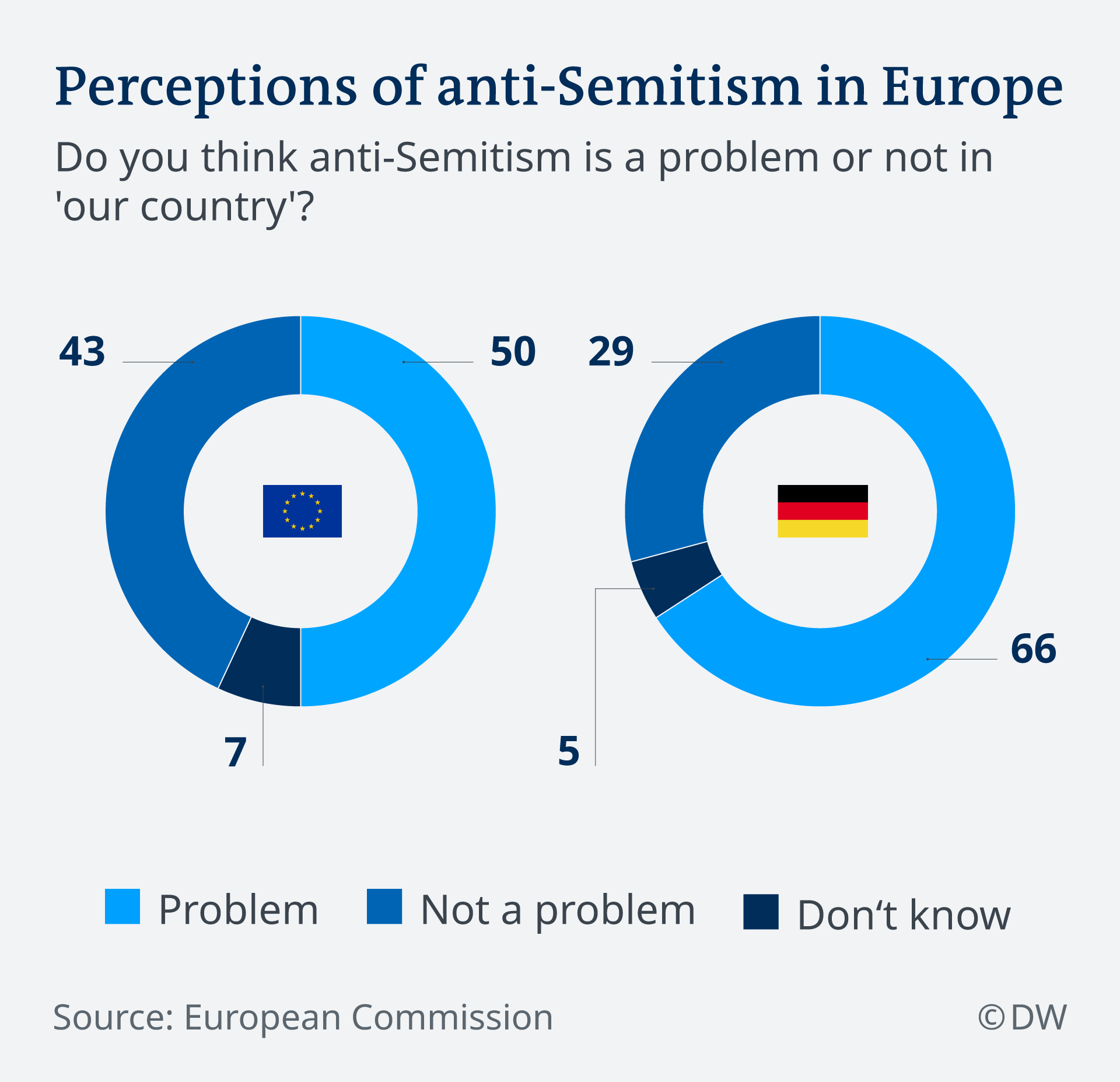 Infographic comparing perceptions of anti-Semitism in Germany with such perceptions in the EU in general