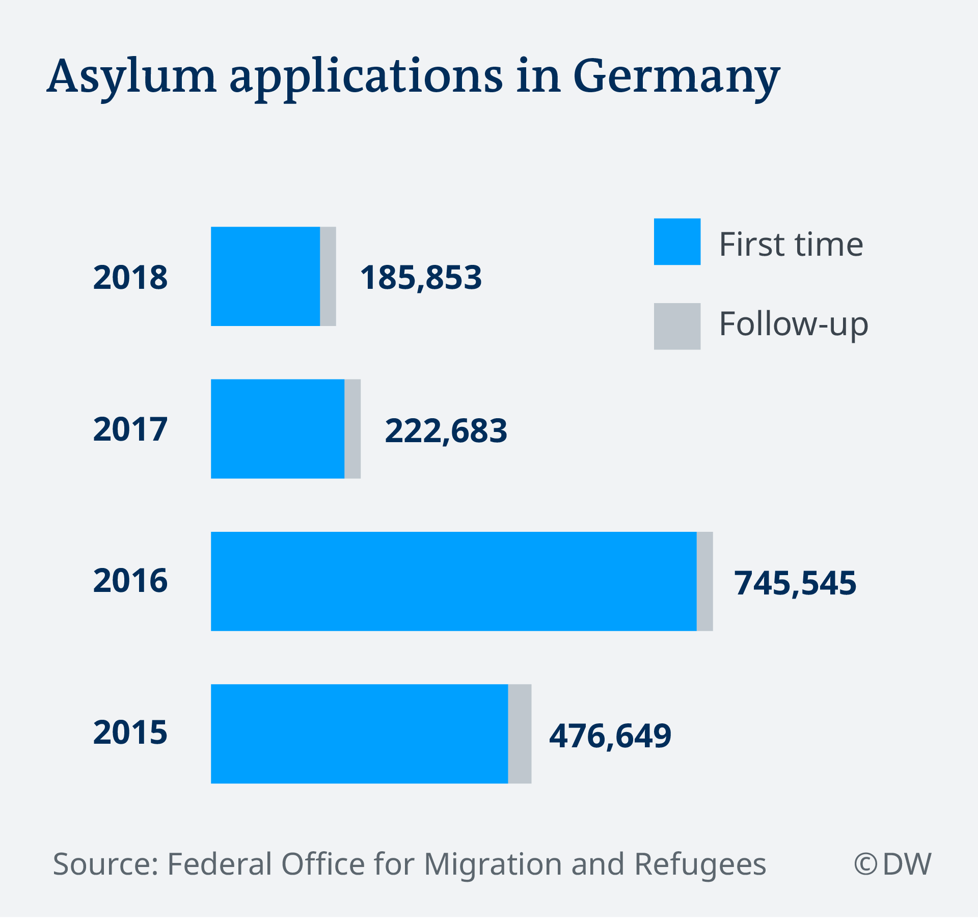 Germany Sees Drop In Asylum Claims In 2018 News Dw 23012019