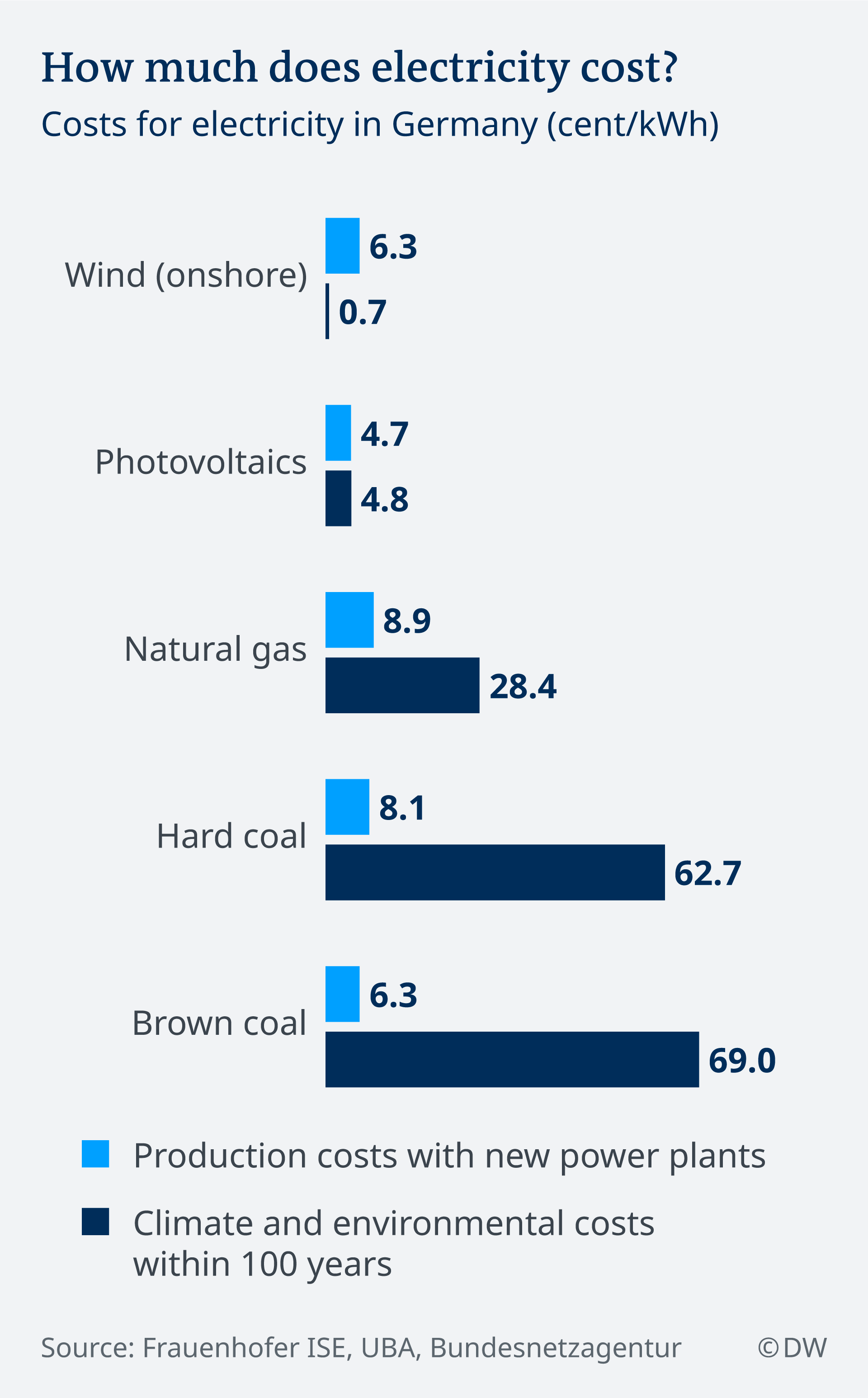 An infographic explaining how much different kinds of electricity costs in Germany. Onshore wind power is by far the cheapest, while hard coal and brown coal is the most expensive.