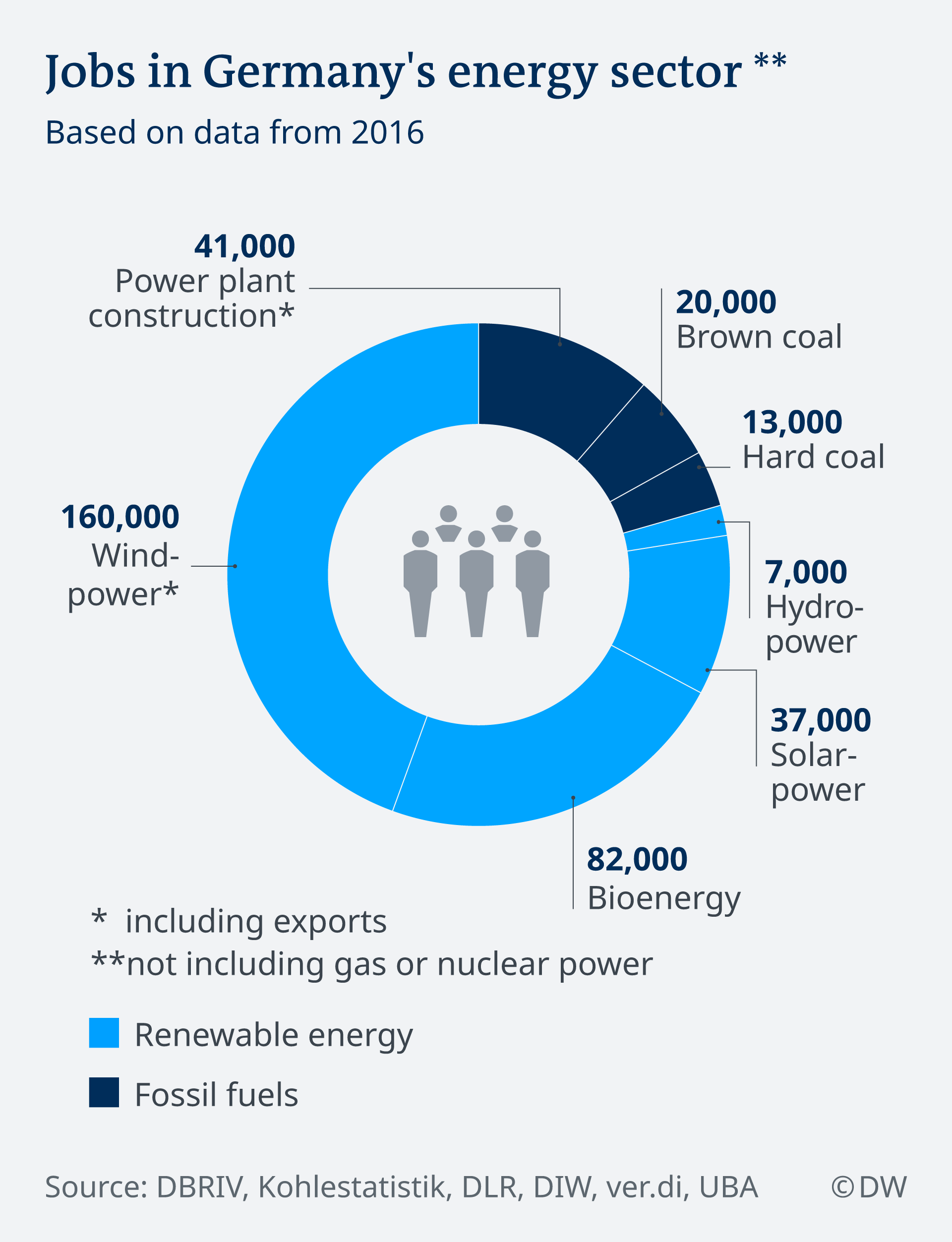 An infographic showing the number of jobs in Germany's energy sector according to energy type. Wind power is the highest, employing 160,000 people, while hydropower is the lowest at 7,000. Brown coal and hard coal employs 20,000 and 13,000 people, respectively.