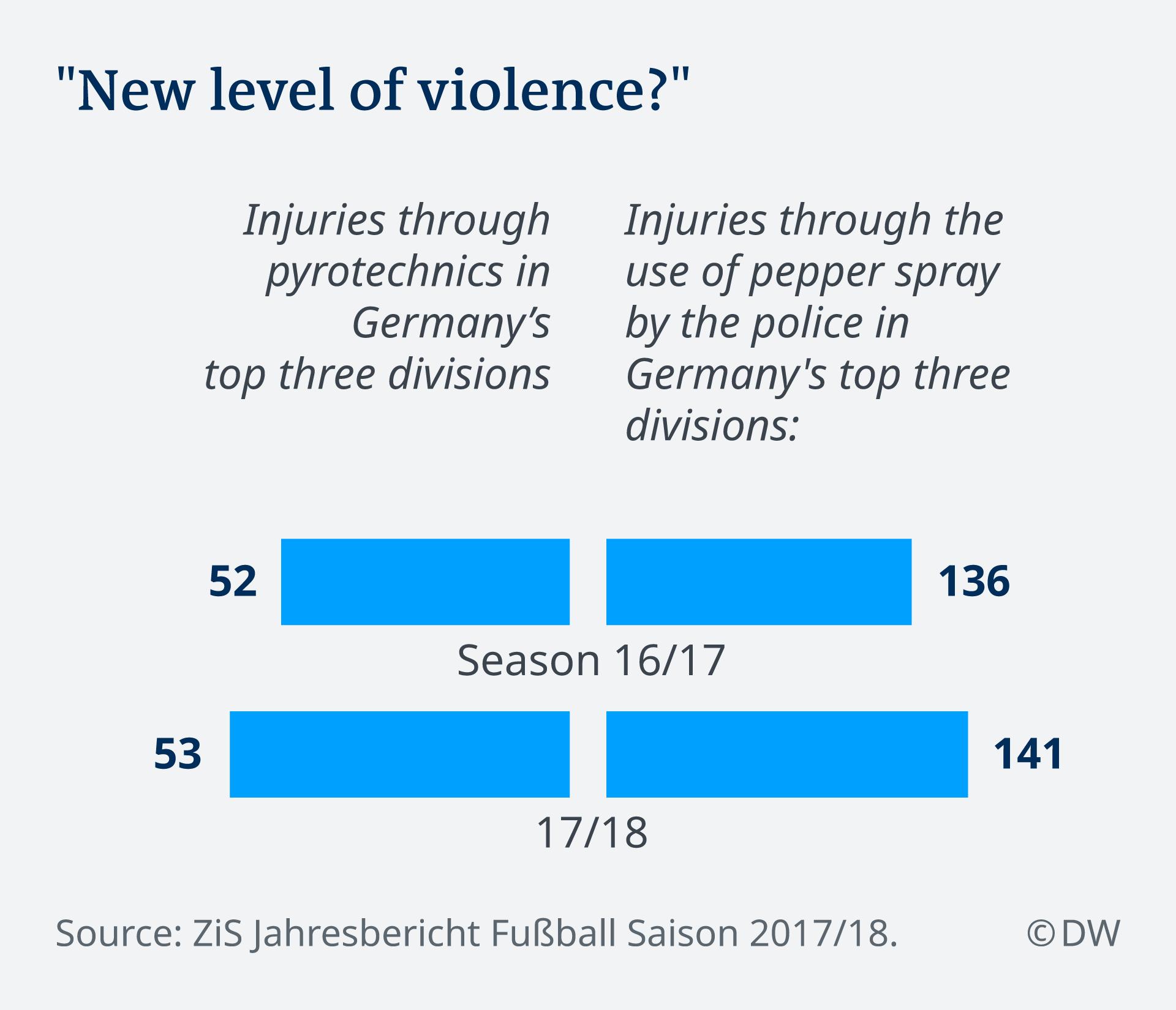 Jahresbericht Fußball-Bundesliga Deutschland Pyro EN